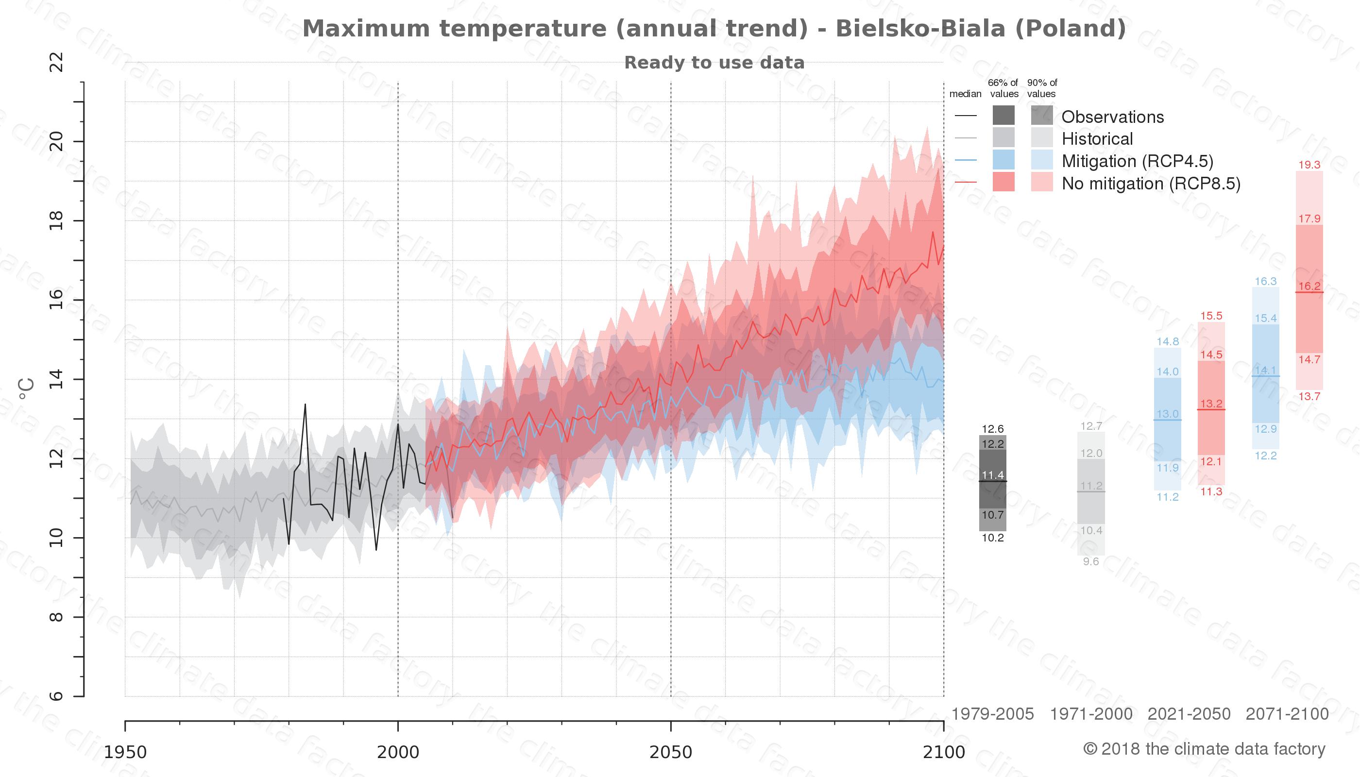 climate change data policy adaptation climate graph city data maximum-temperature bielsko-biala poland