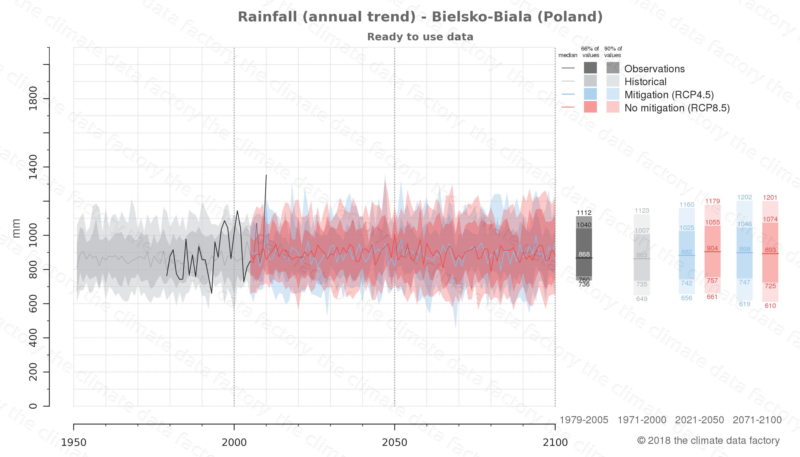 climate change data policy adaptation climate graph city data rainfall bielsko-biala poland