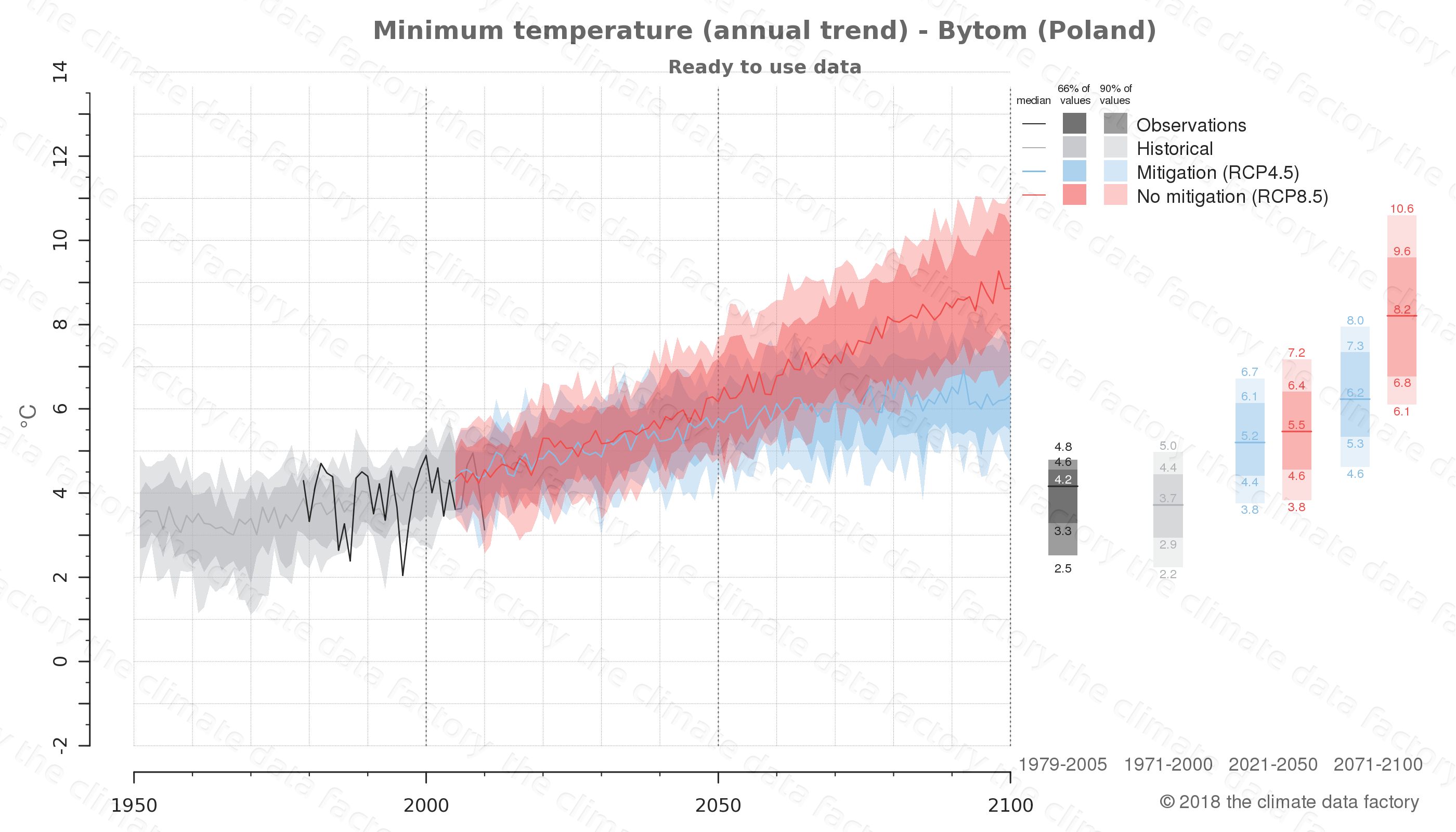 climate change data policy adaptation climate graph city data minimum-temperature bytom poland