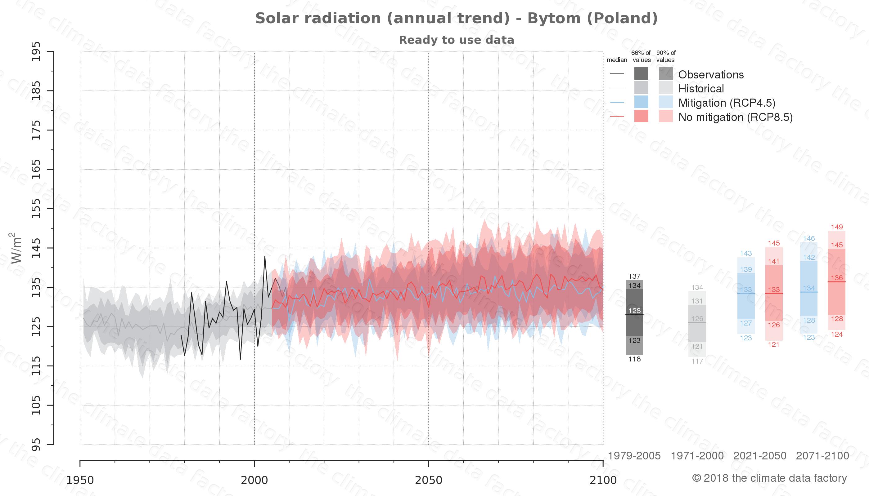 climate change data policy adaptation climate graph city data solar-radiation bytom poland