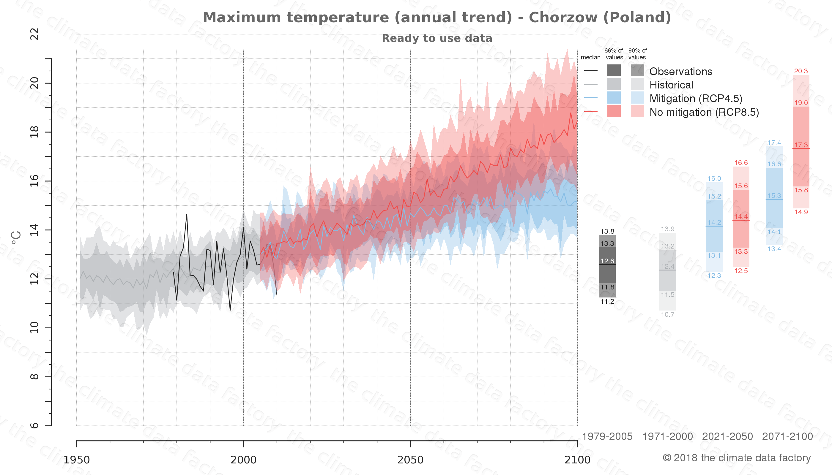 climate change data policy adaptation climate graph city data maximum-temperature chorzow poland