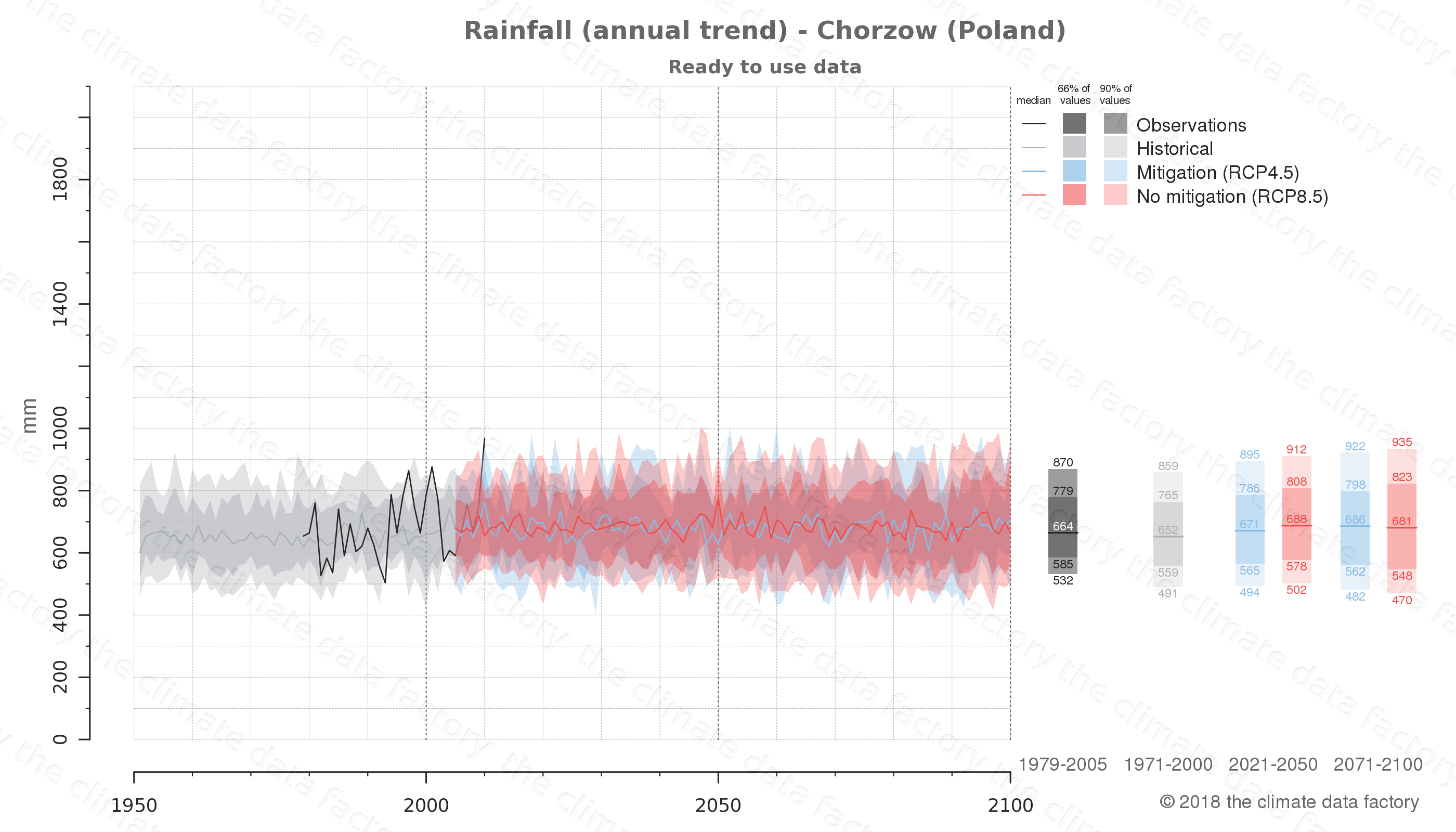 climate change data policy adaptation climate graph city data rainfall chorzow poland