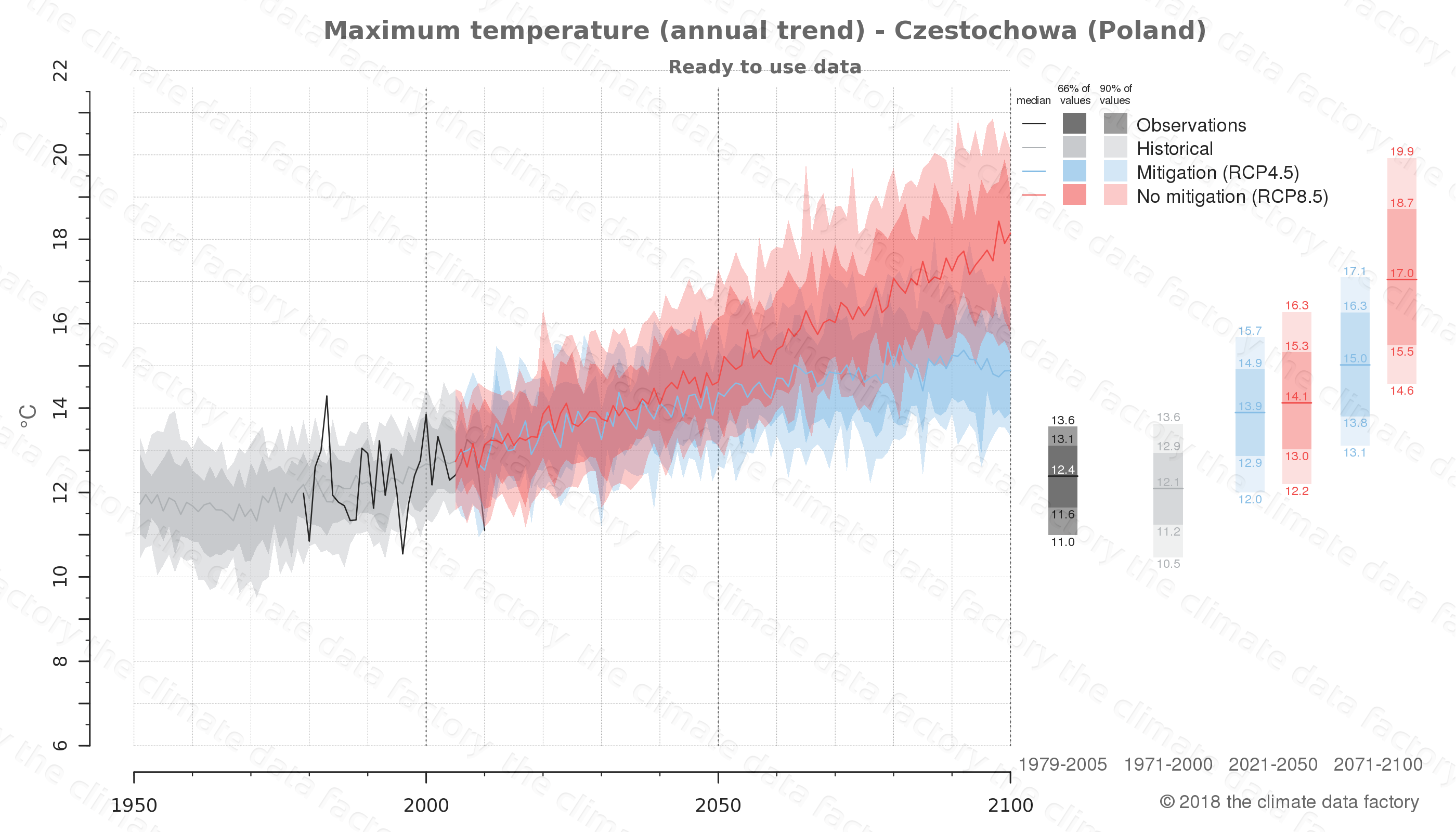 climate change data policy adaptation climate graph city data maximum-temperature czestochowa poland
