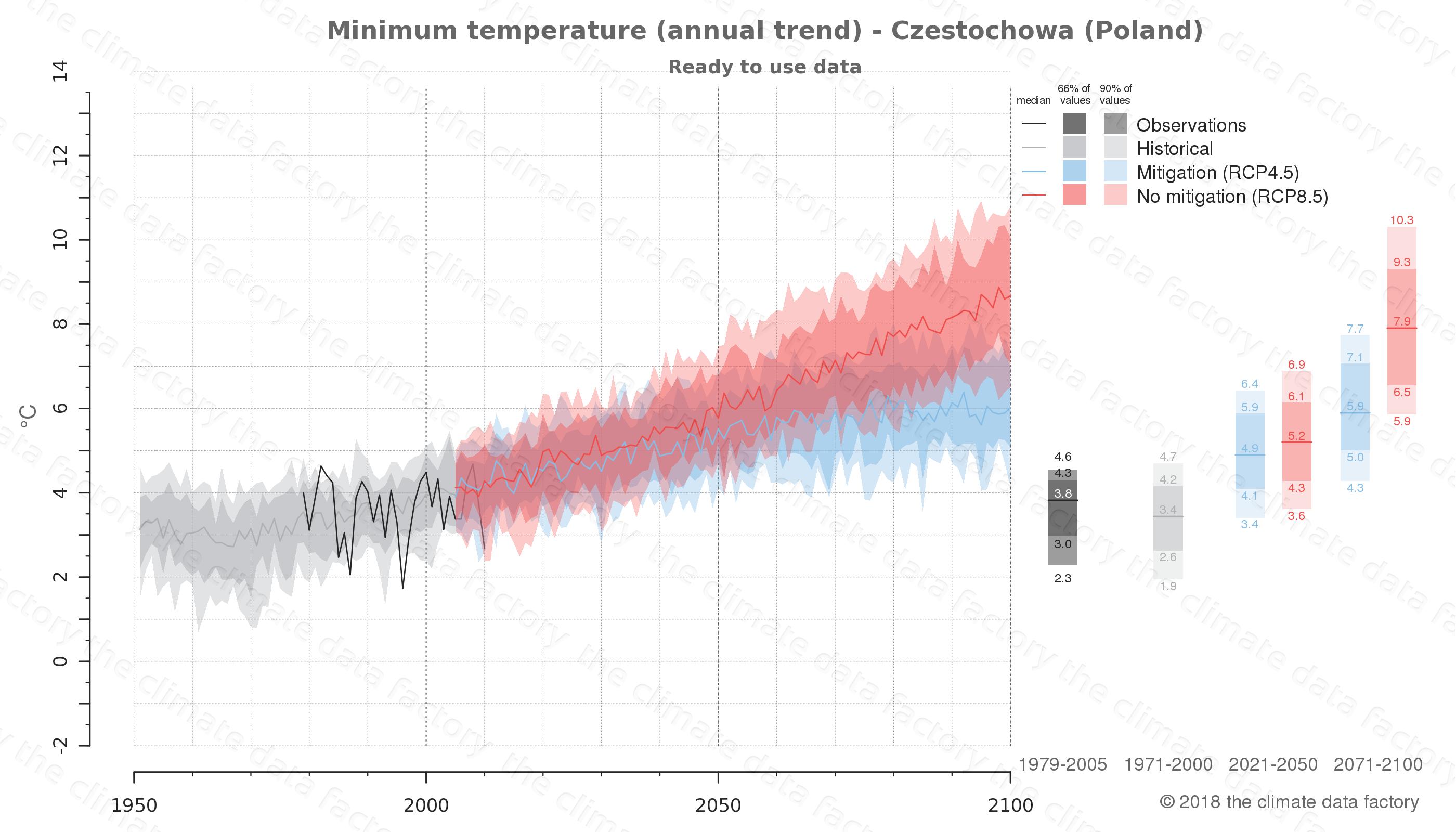climate change data policy adaptation climate graph city data minimum-temperature czestochowa poland