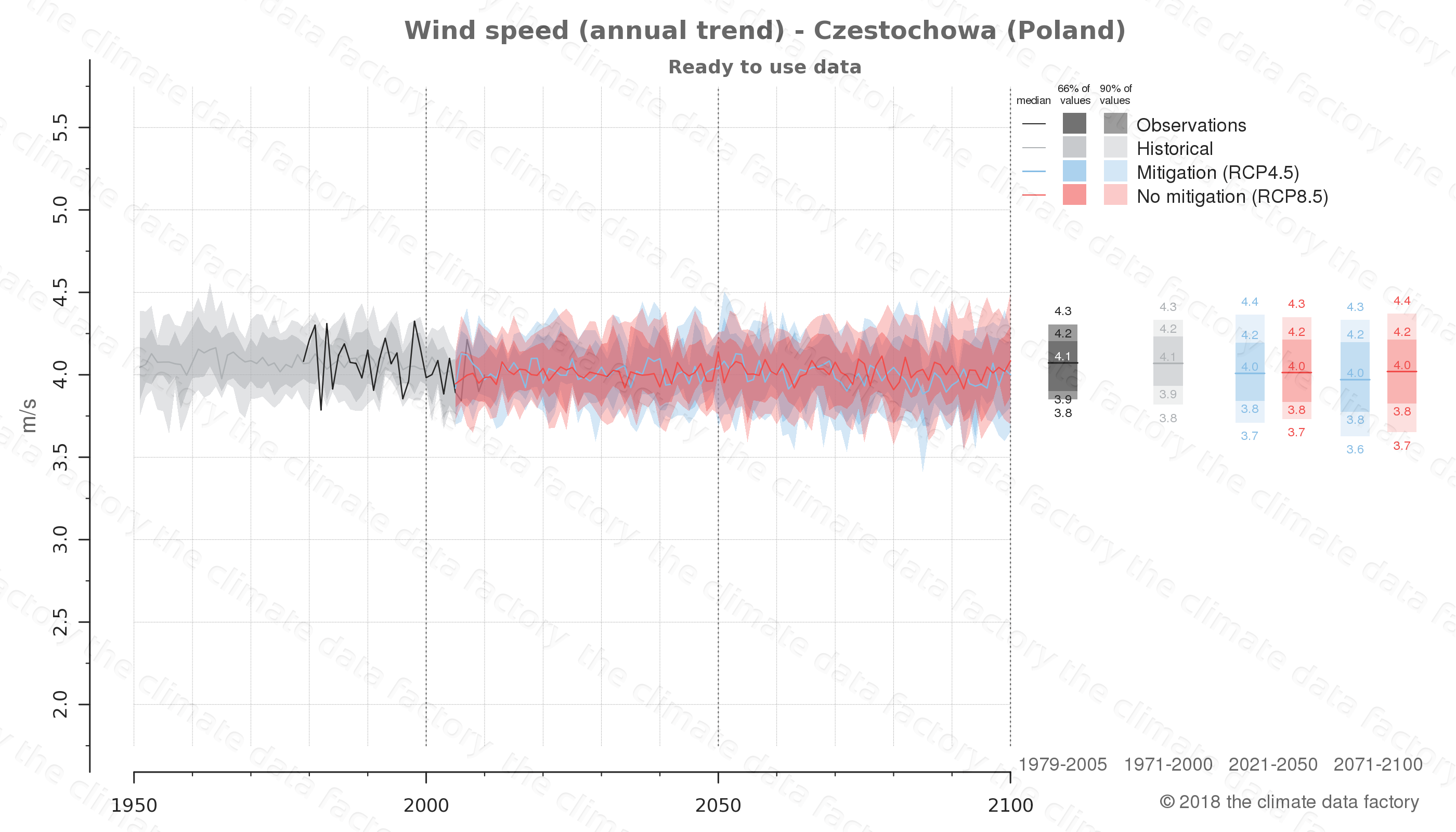 climate change data policy adaptation climate graph city data wind-speed czestochowa poland