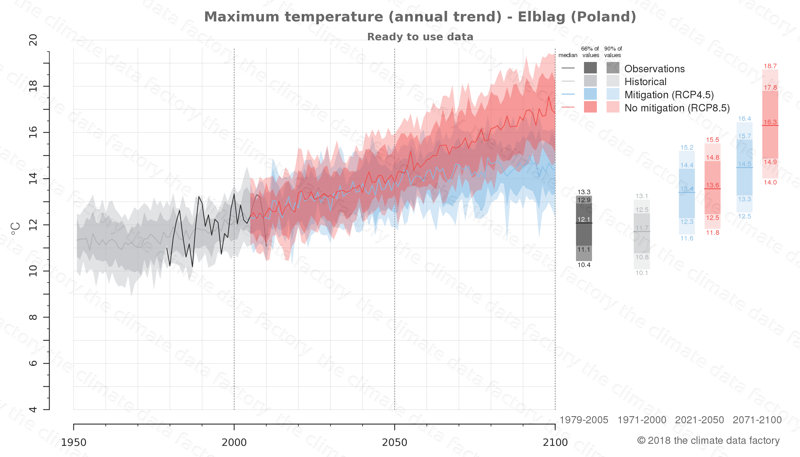 climate change data policy adaptation climate graph city data maximum-temperature elblag poland