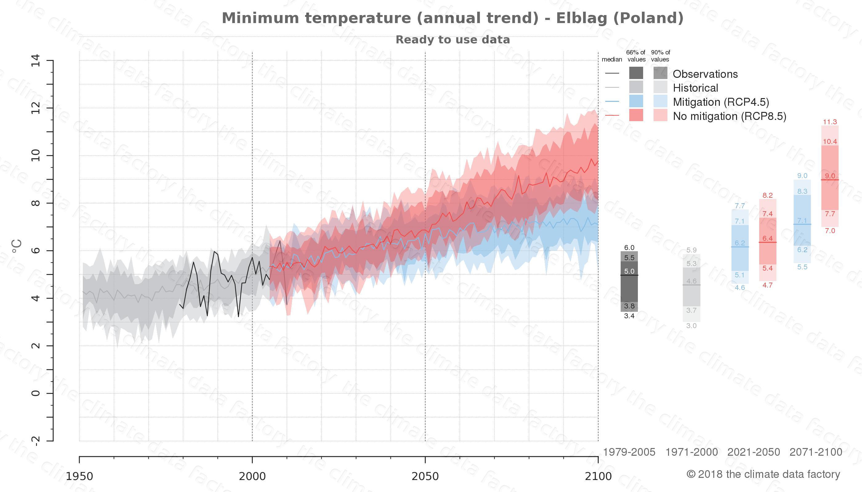 climate change data policy adaptation climate graph city data minimum-temperature elblag poland