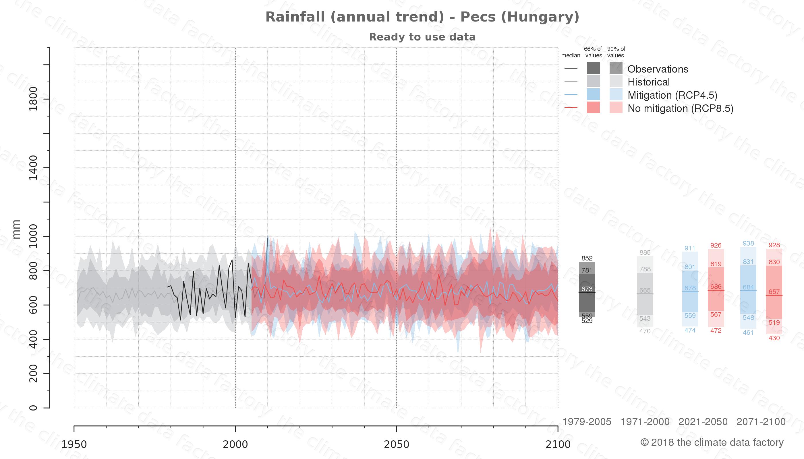 climate change data policy adaptation climate graph city data rainfall pecs hungary