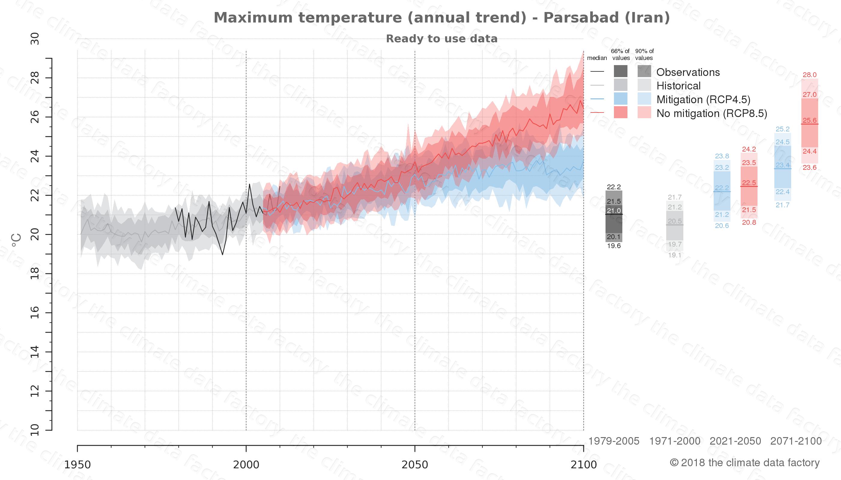 climate change data policy adaptation climate graph city data maximum-temperature parsabad iran