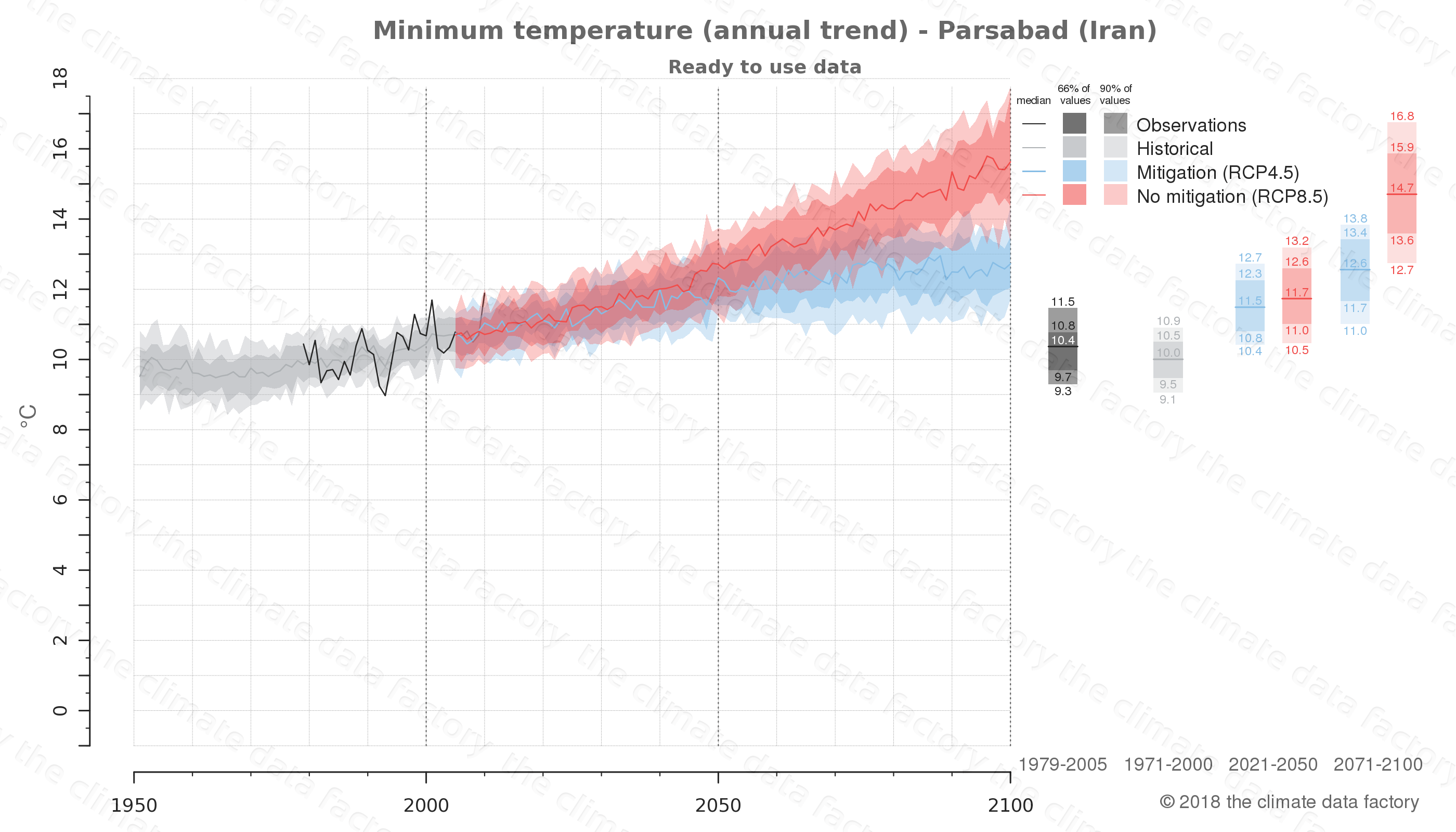 climate change data policy adaptation climate graph city data minimum-temperature parsabad iran