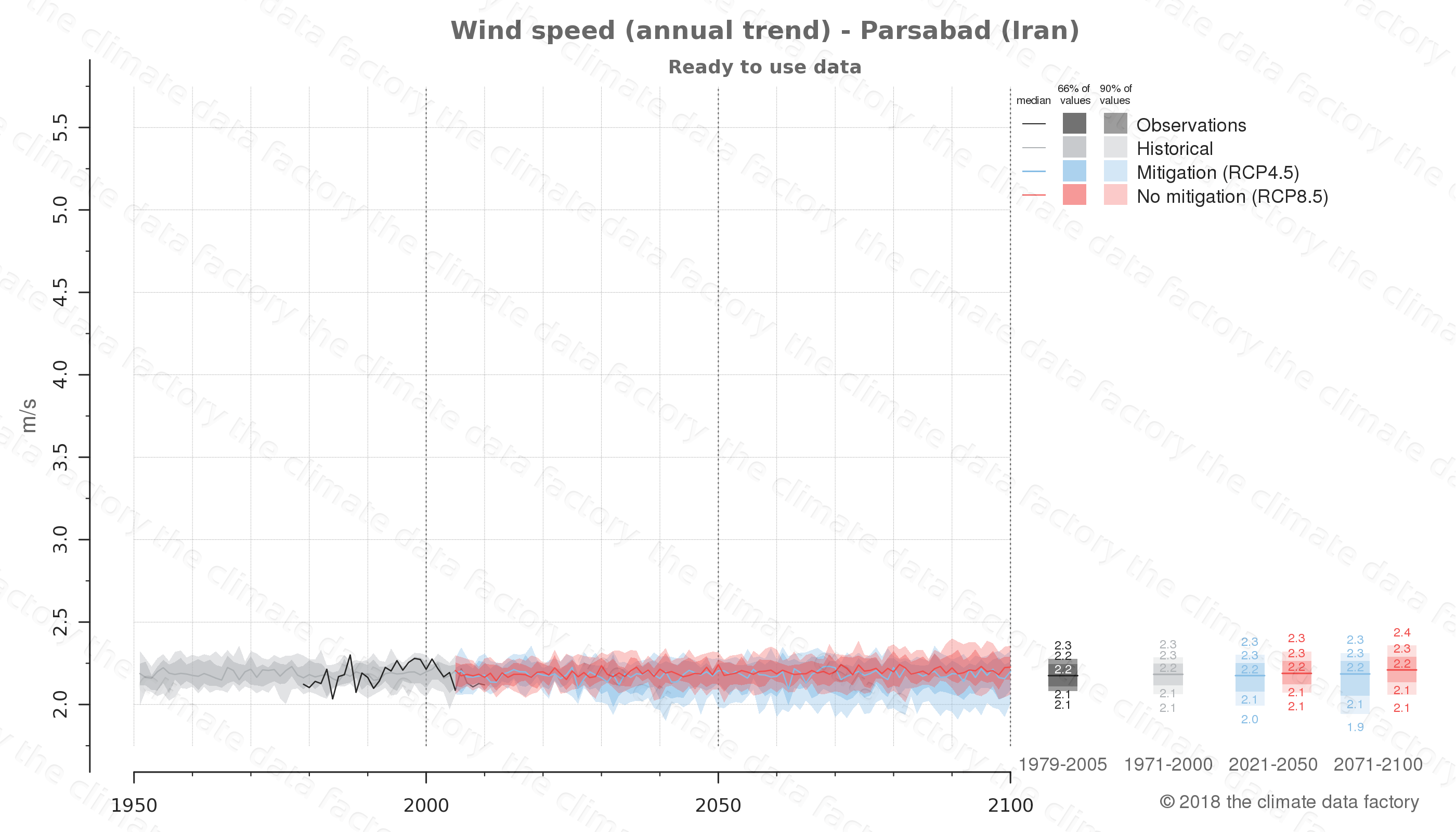 climate change data policy adaptation climate graph city data wind-speed parsabad iran
