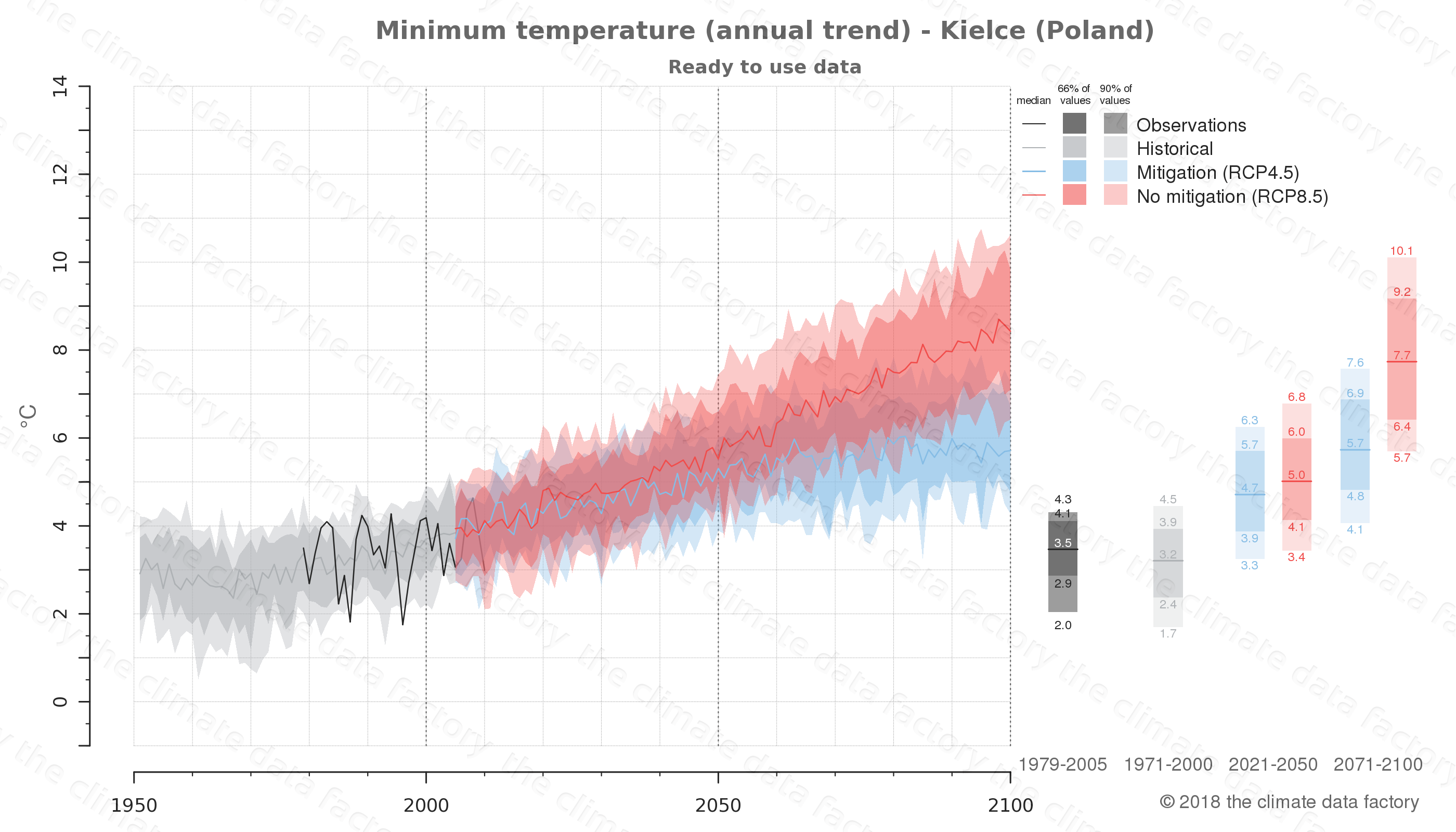 climate change data policy adaptation climate graph city data minimum-temperature kielce poland