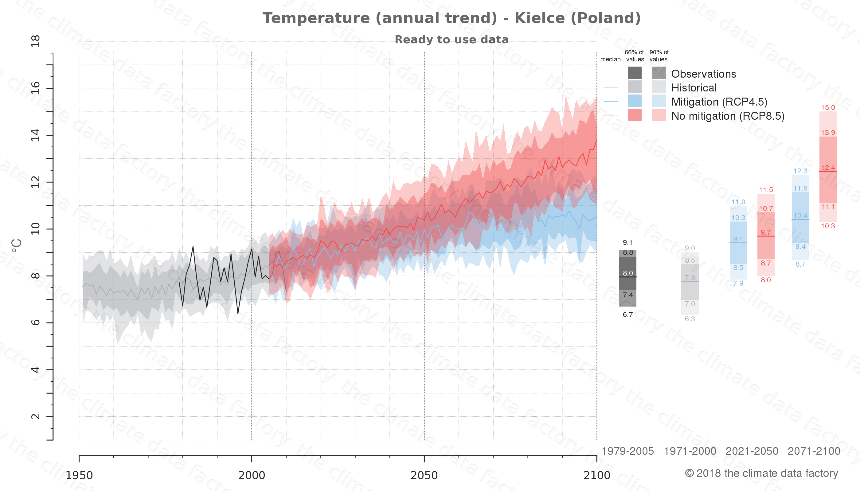 climate change data policy adaptation climate graph city data temperature kielce poland