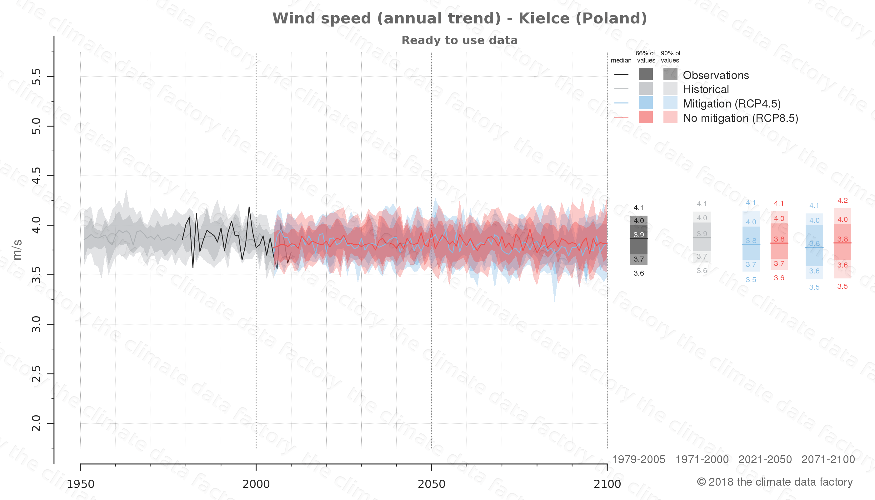 climate change data policy adaptation climate graph city data wind-speed kielce poland