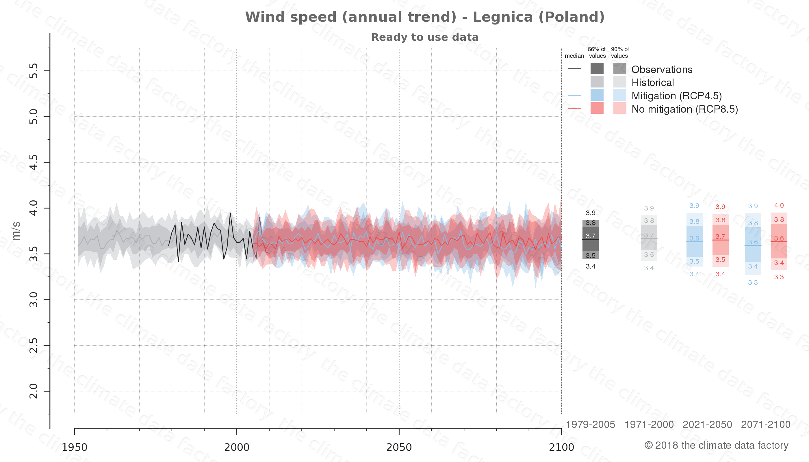 climate change data policy adaptation climate graph city data wind-speed legnica poland