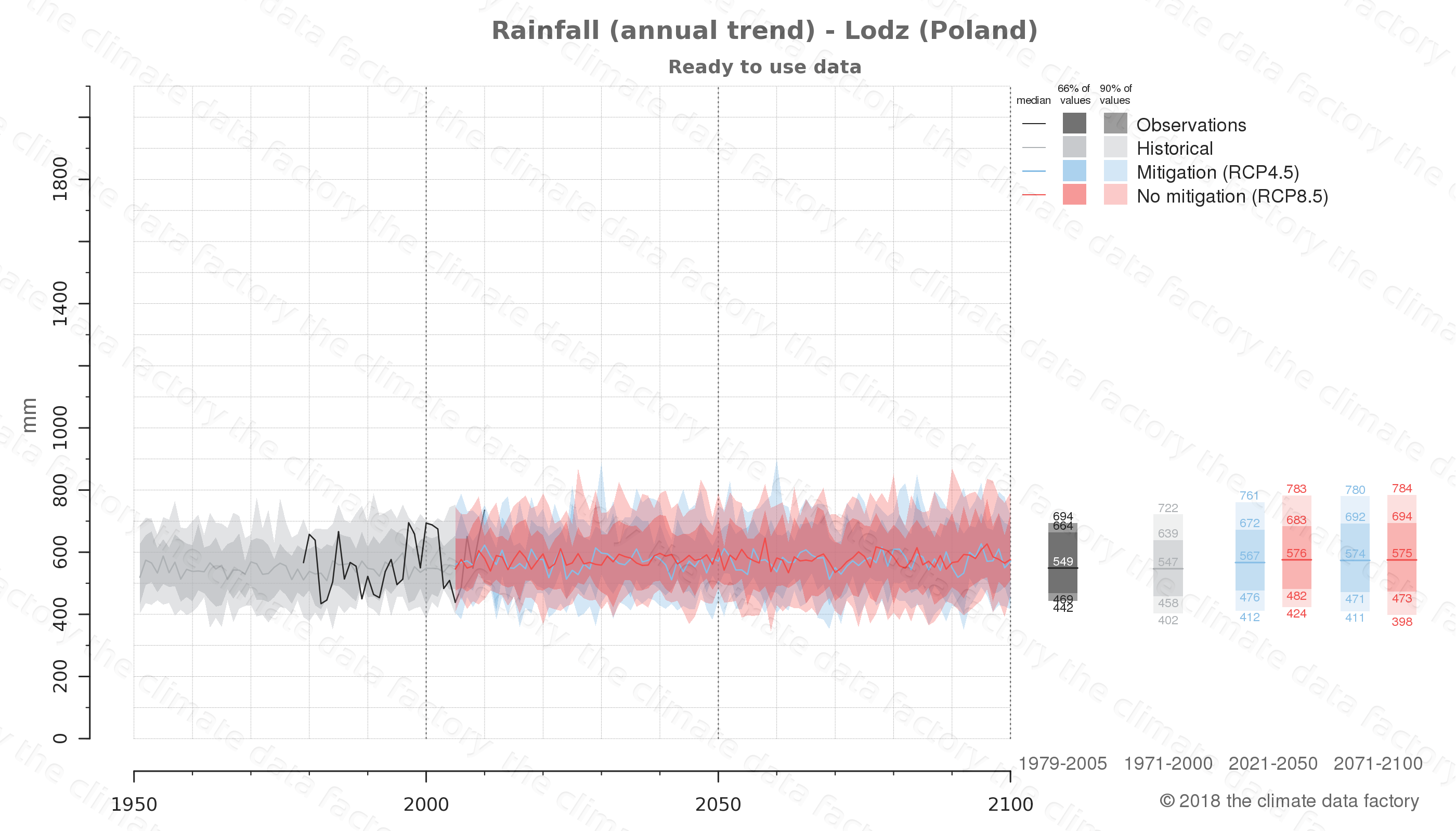 climate change data policy adaptation climate graph city data rainfall lodz poland