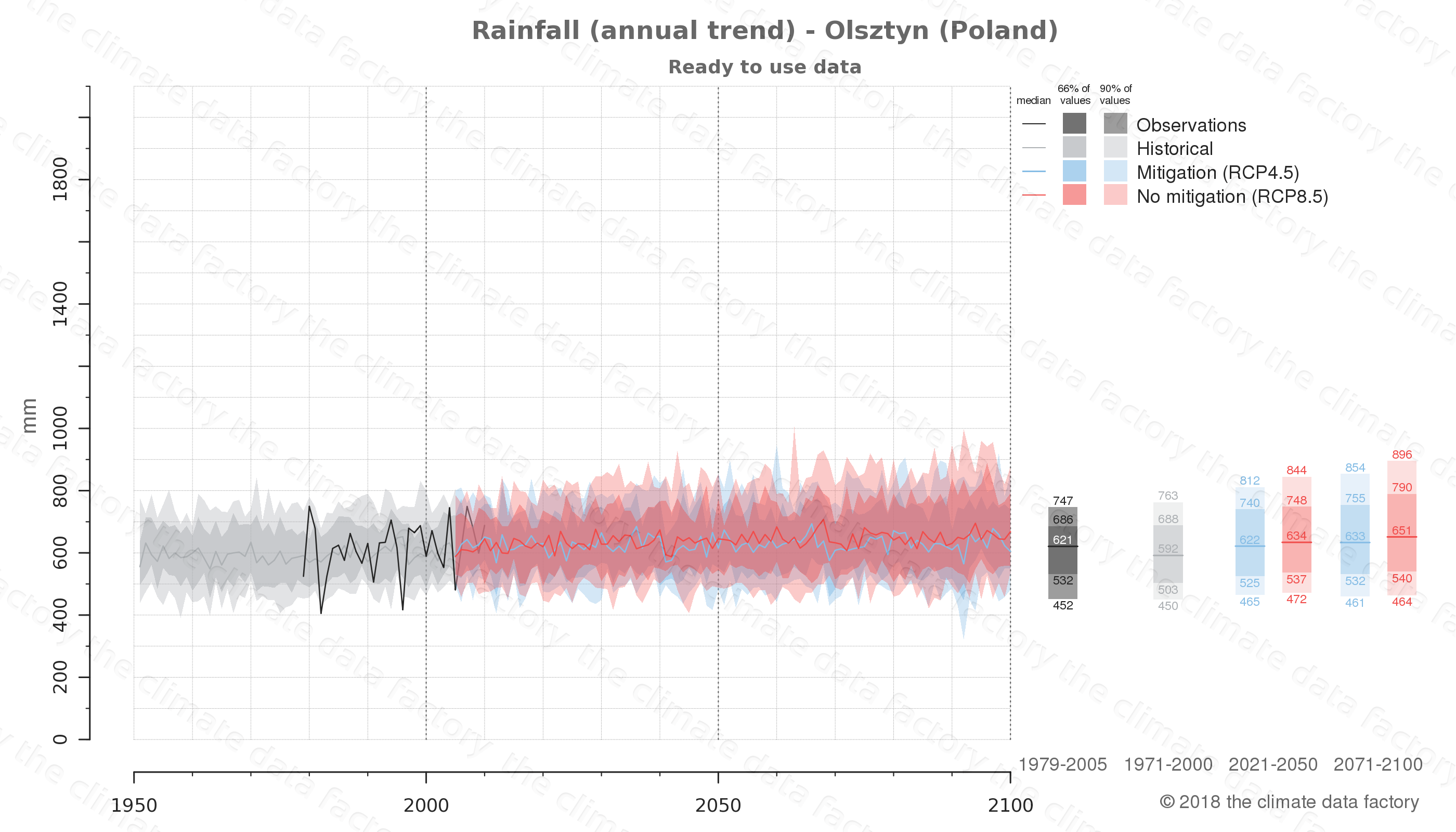 climate change data policy adaptation climate graph city data rainfall olsztyn poland