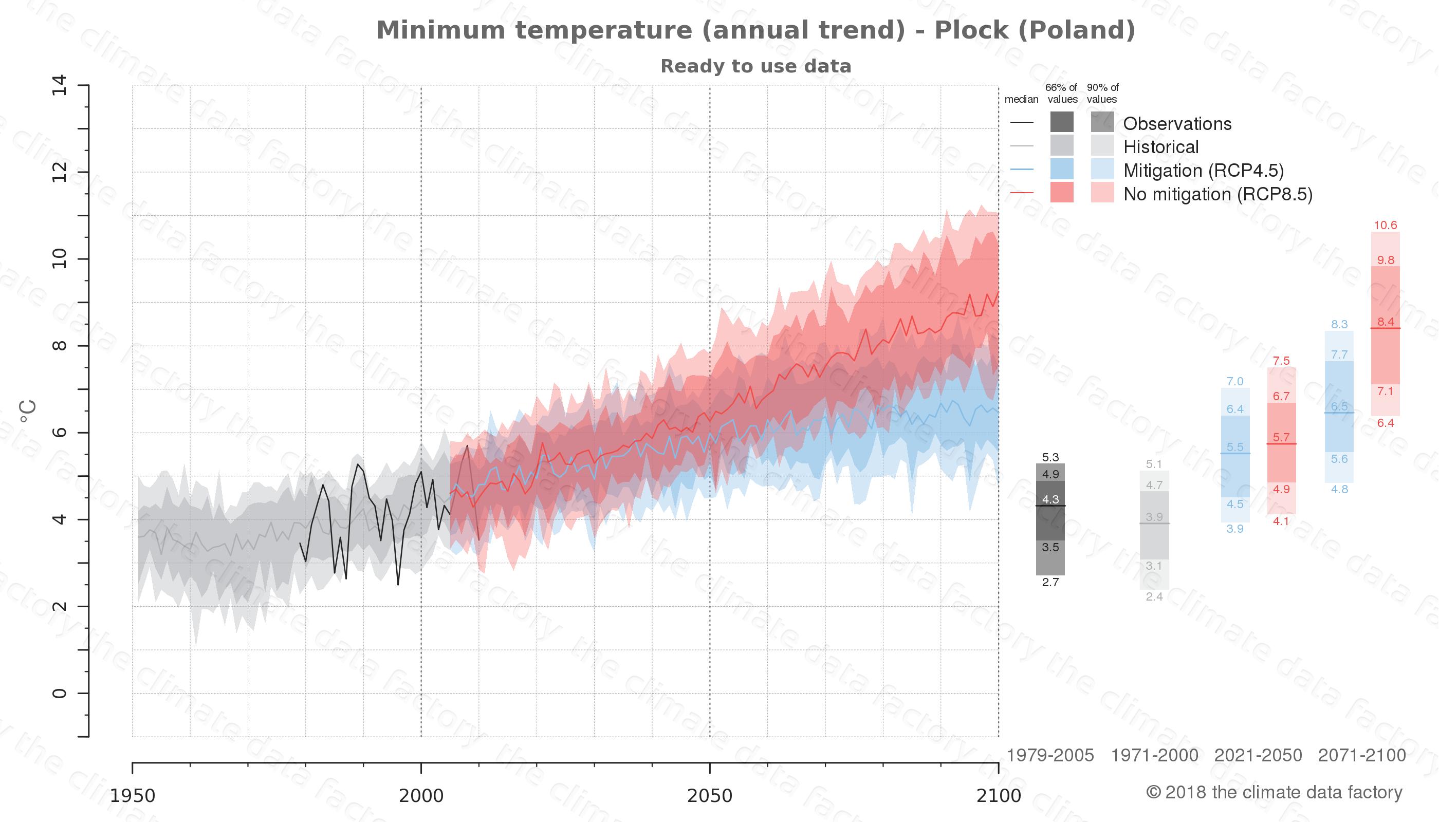 climate change data policy adaptation climate graph city data minimum-temperature plock poland