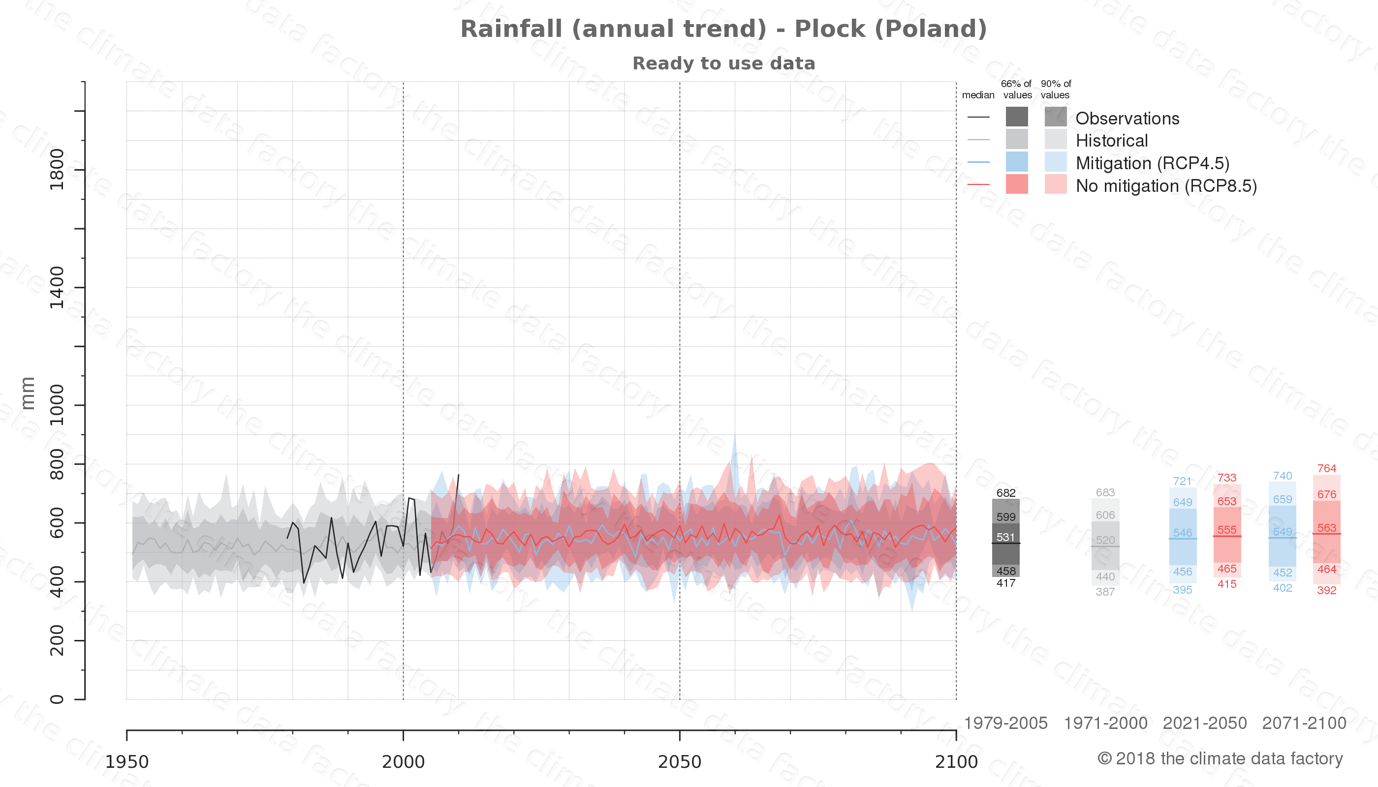 climate change data policy adaptation climate graph city data rainfall plock poland