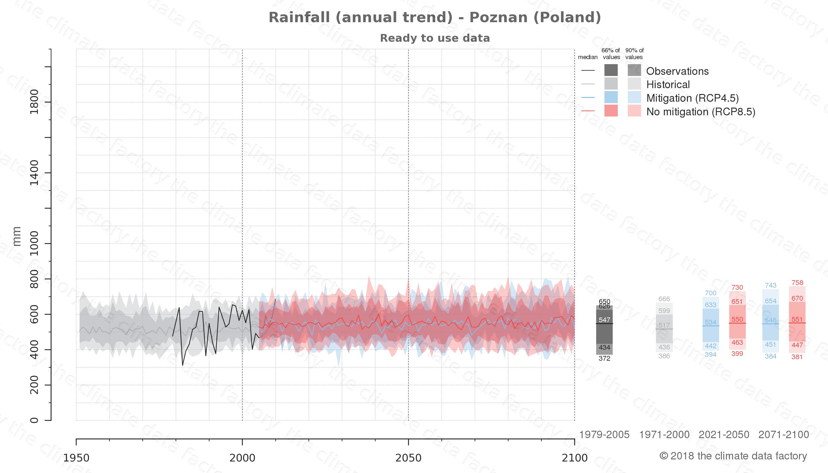 climate change data policy adaptation climate graph city data rainfall poznan poland