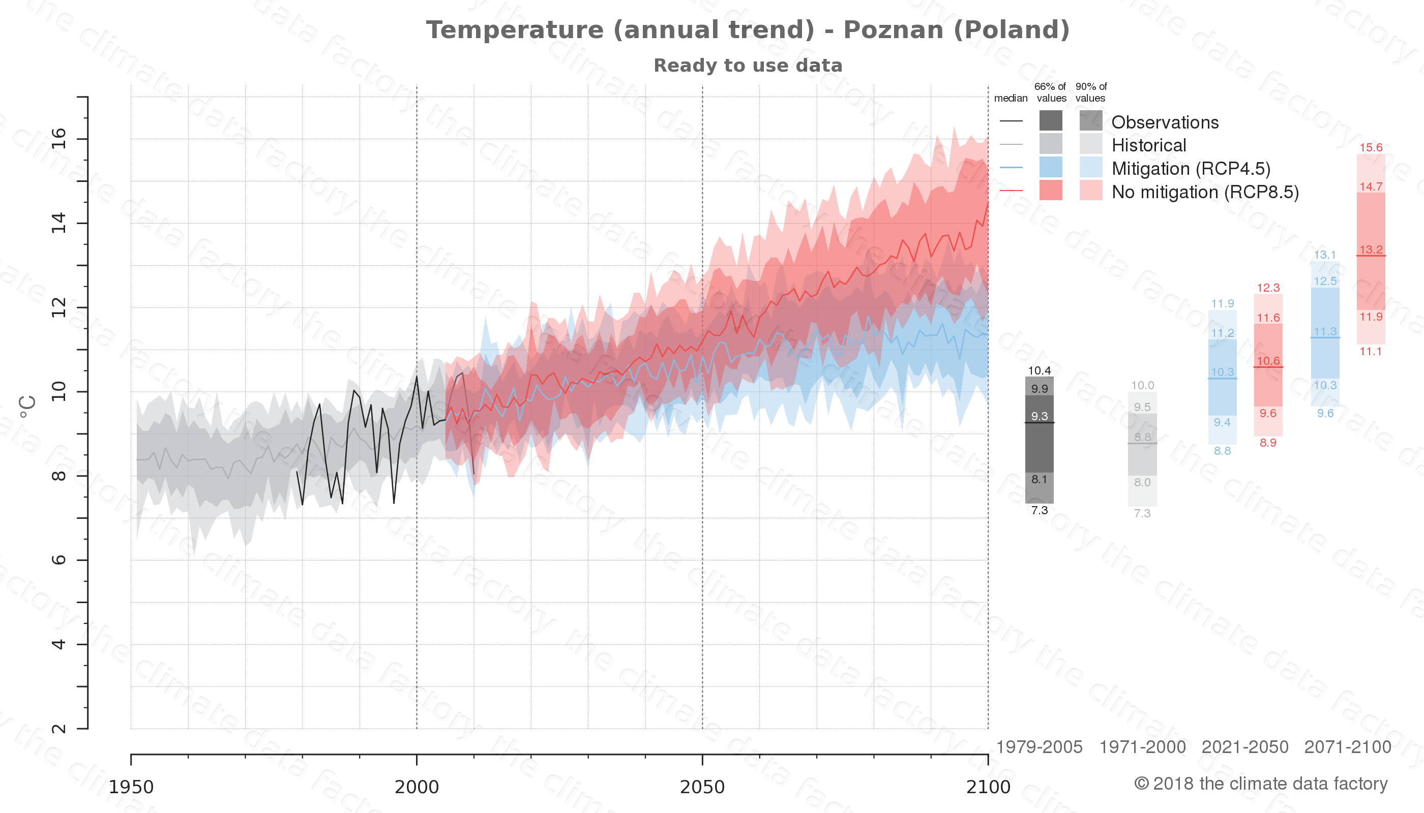 climate change data policy adaptation climate graph city data temperature poznan poland