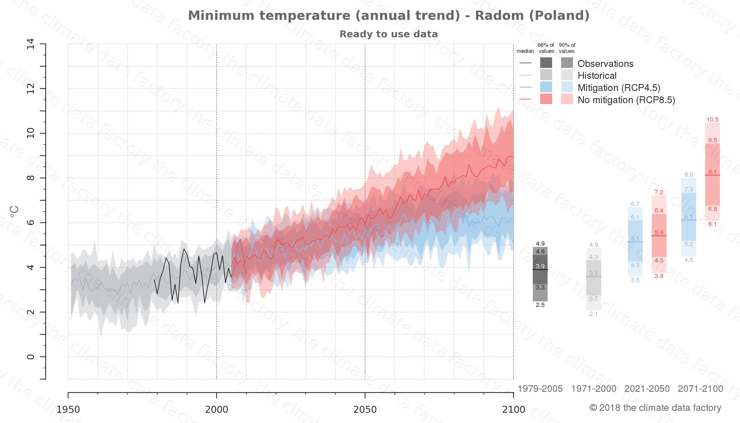 climate change data policy adaptation climate graph city data minimum-temperature radom poland