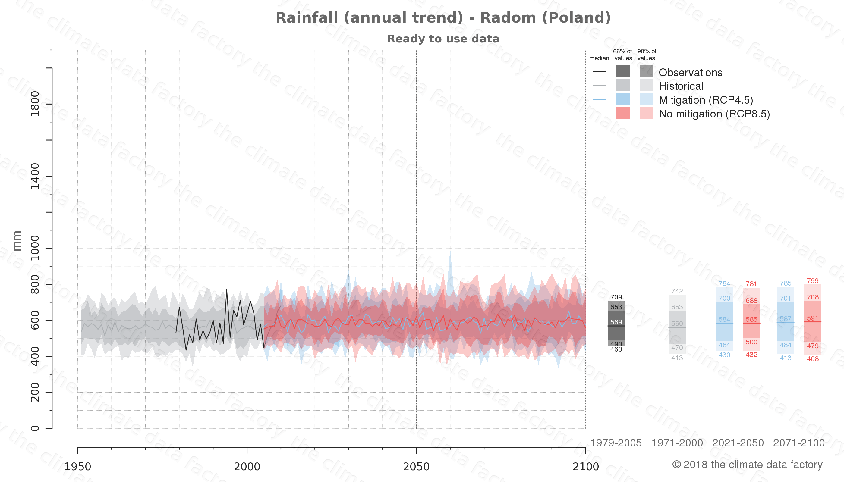 climate change data policy adaptation climate graph city data rainfall radom poland