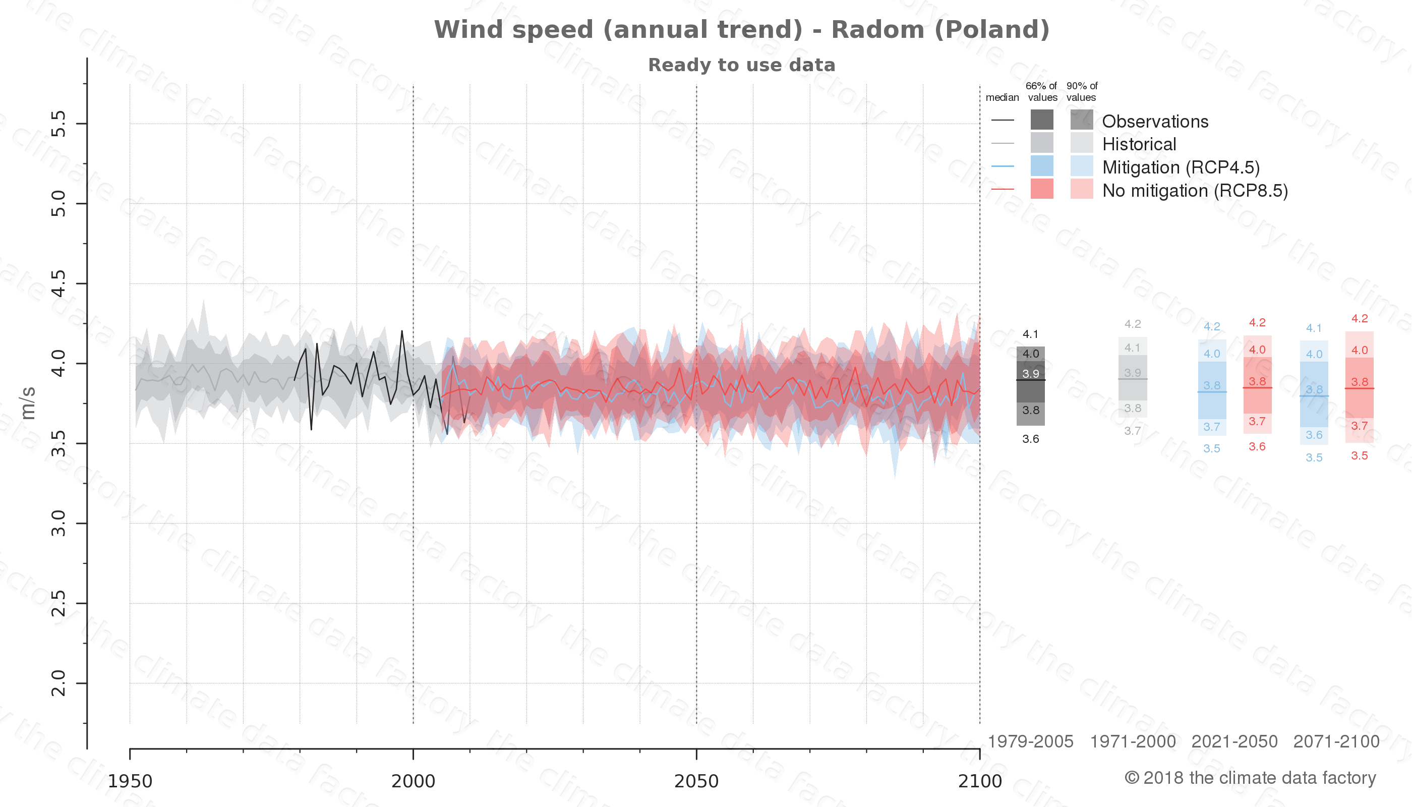 climate change data policy adaptation climate graph city data wind-speed radom poland