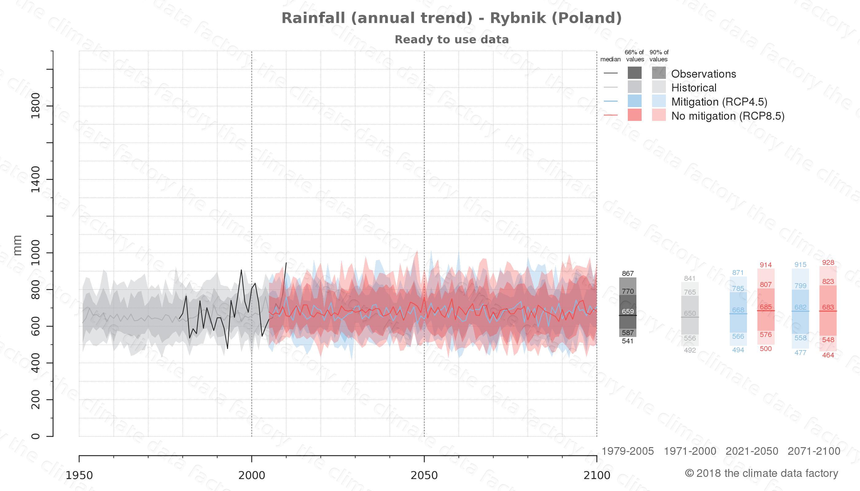 climate change data policy adaptation climate graph city data rainfall rybnik poland