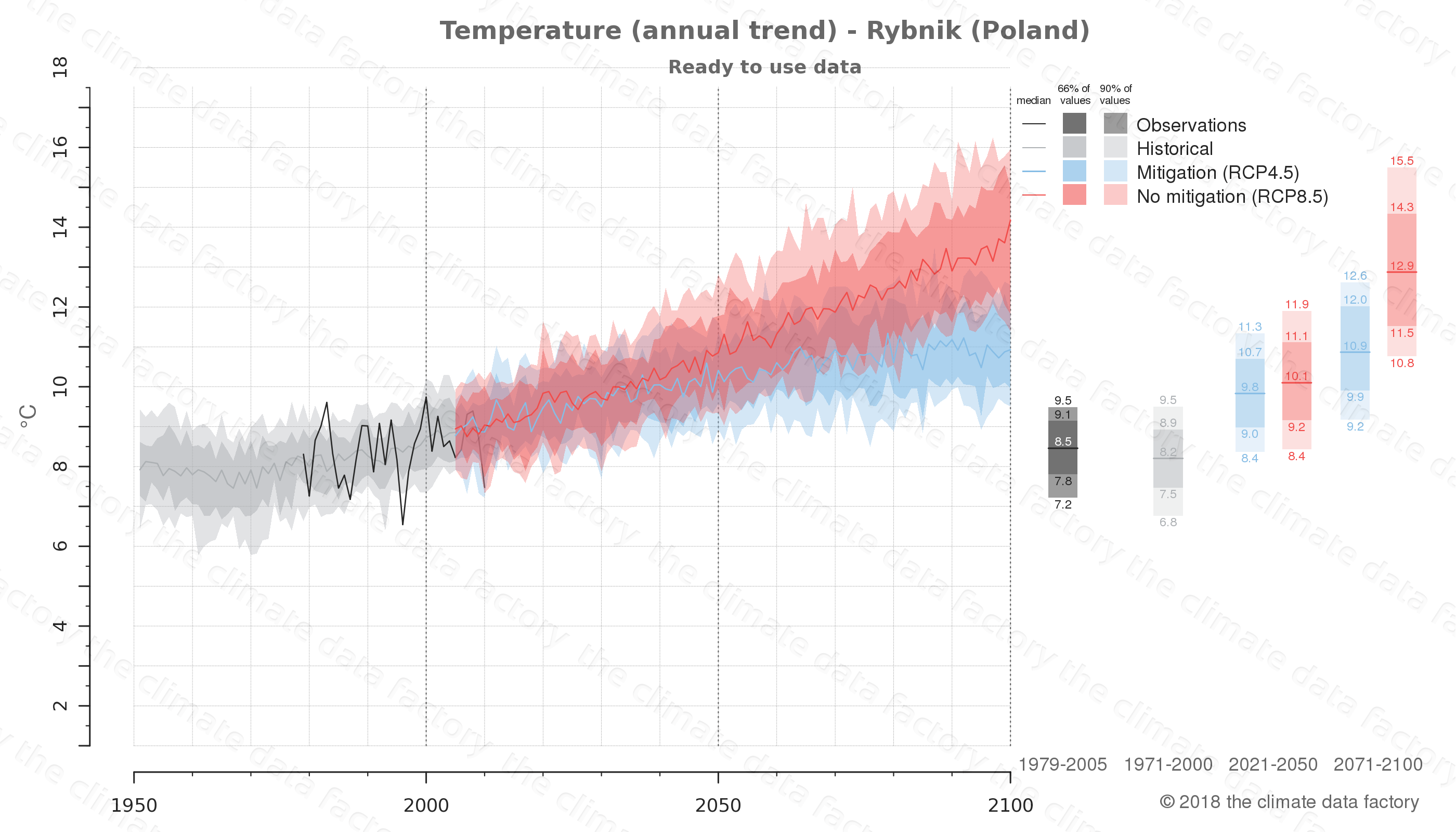 climate change data policy adaptation climate graph city data temperature rybnik poland