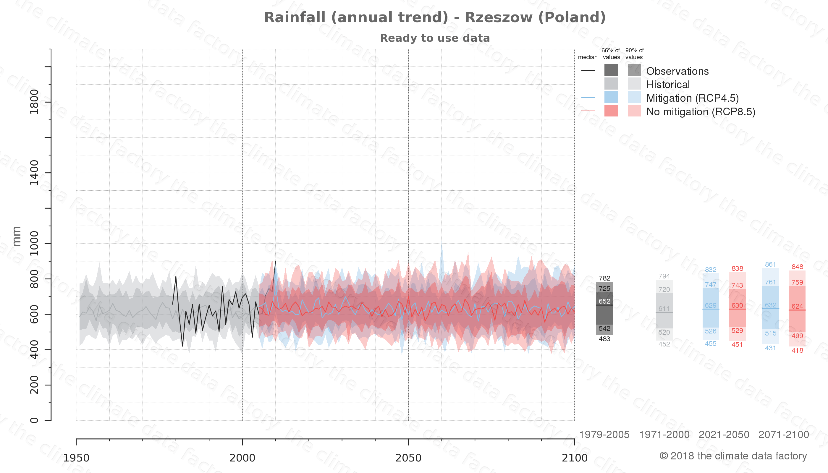 climate change data policy adaptation climate graph city data rainfall rzeszow poland