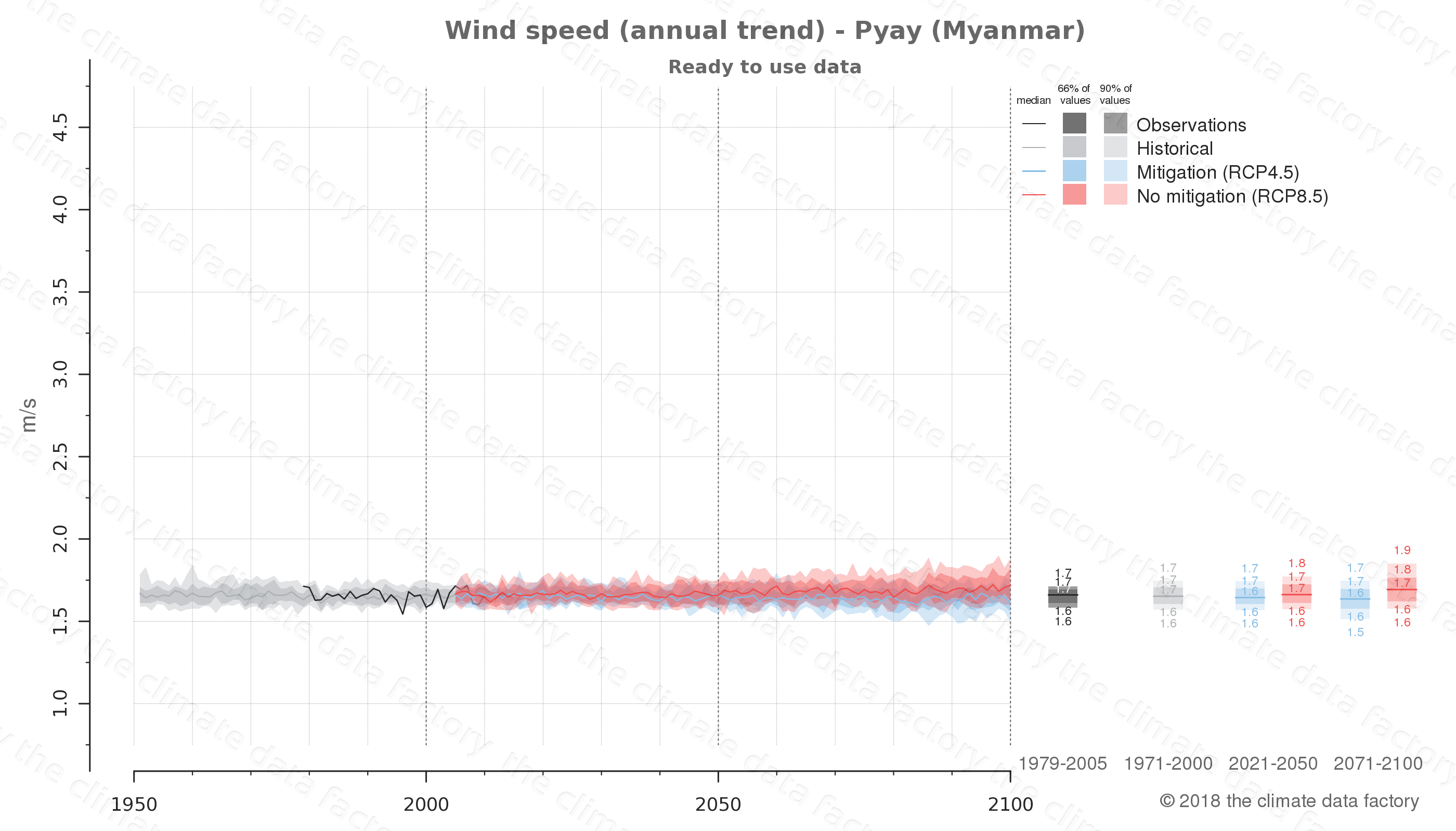 climate change data policy adaptation climate graph city data wind-speed pyay myanmar