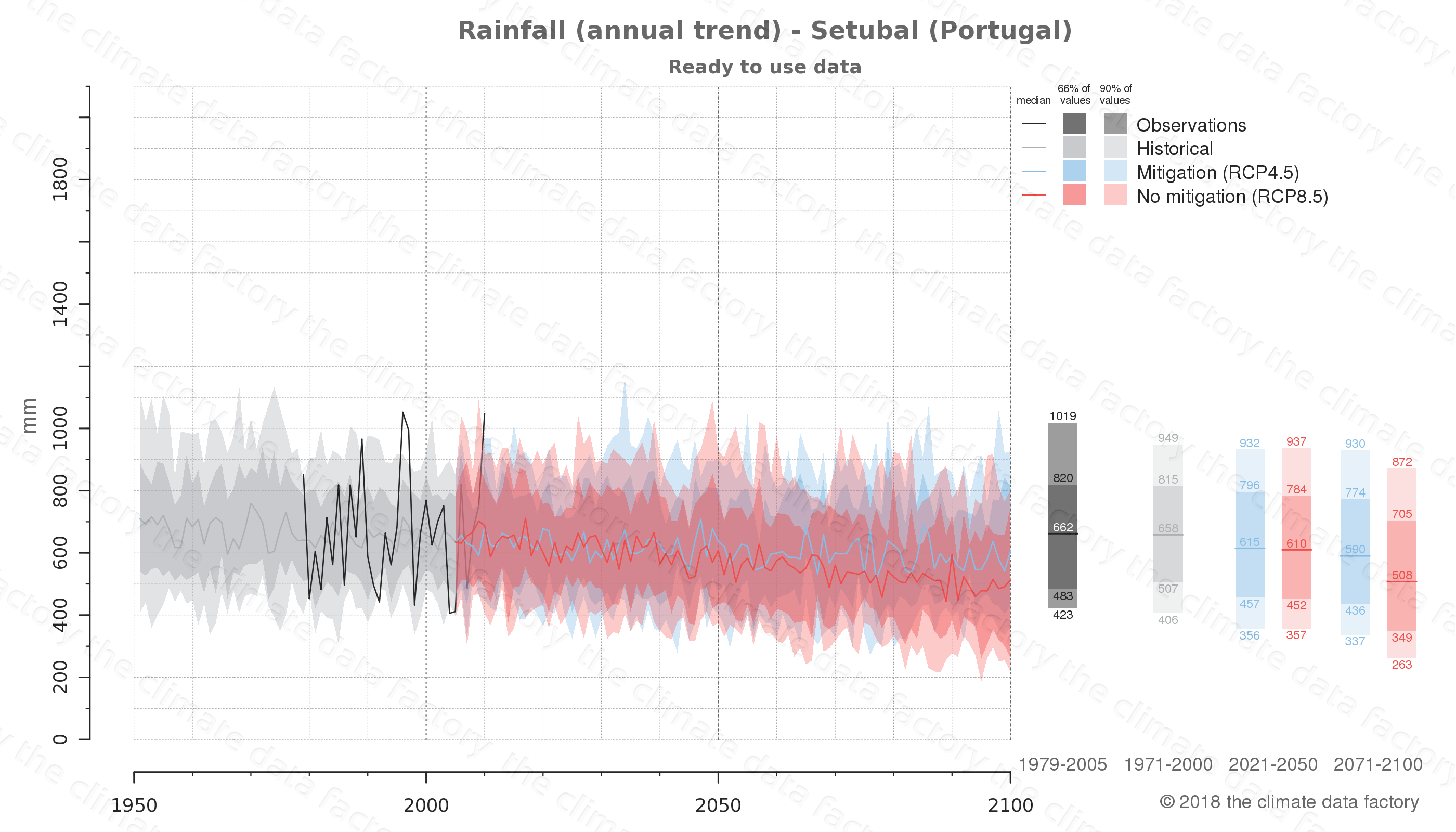 climate change data policy adaptation climate graph city data rainfall setubal portugal