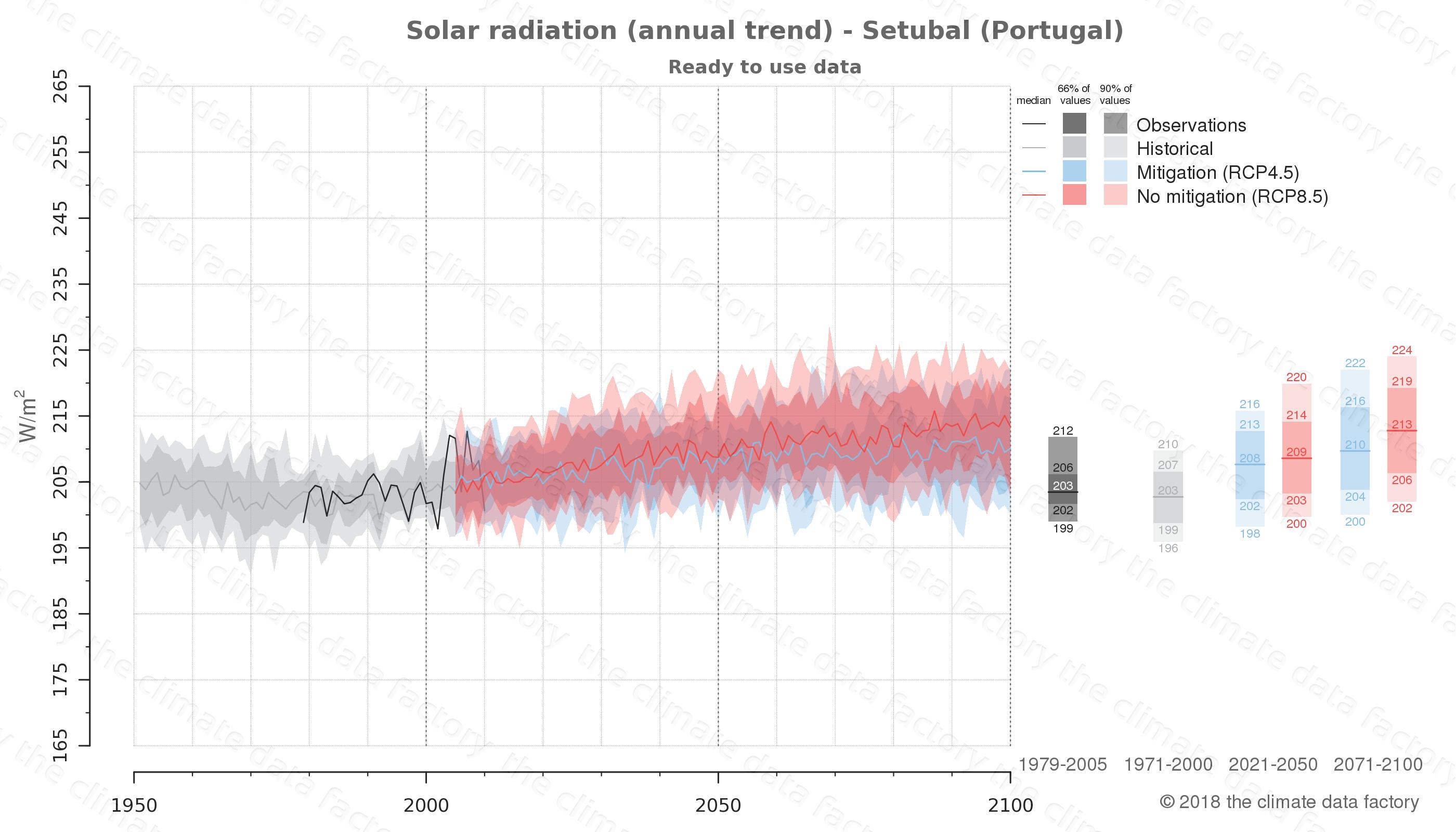 climate change data policy adaptation climate graph city data solar-radiation setubal portugal