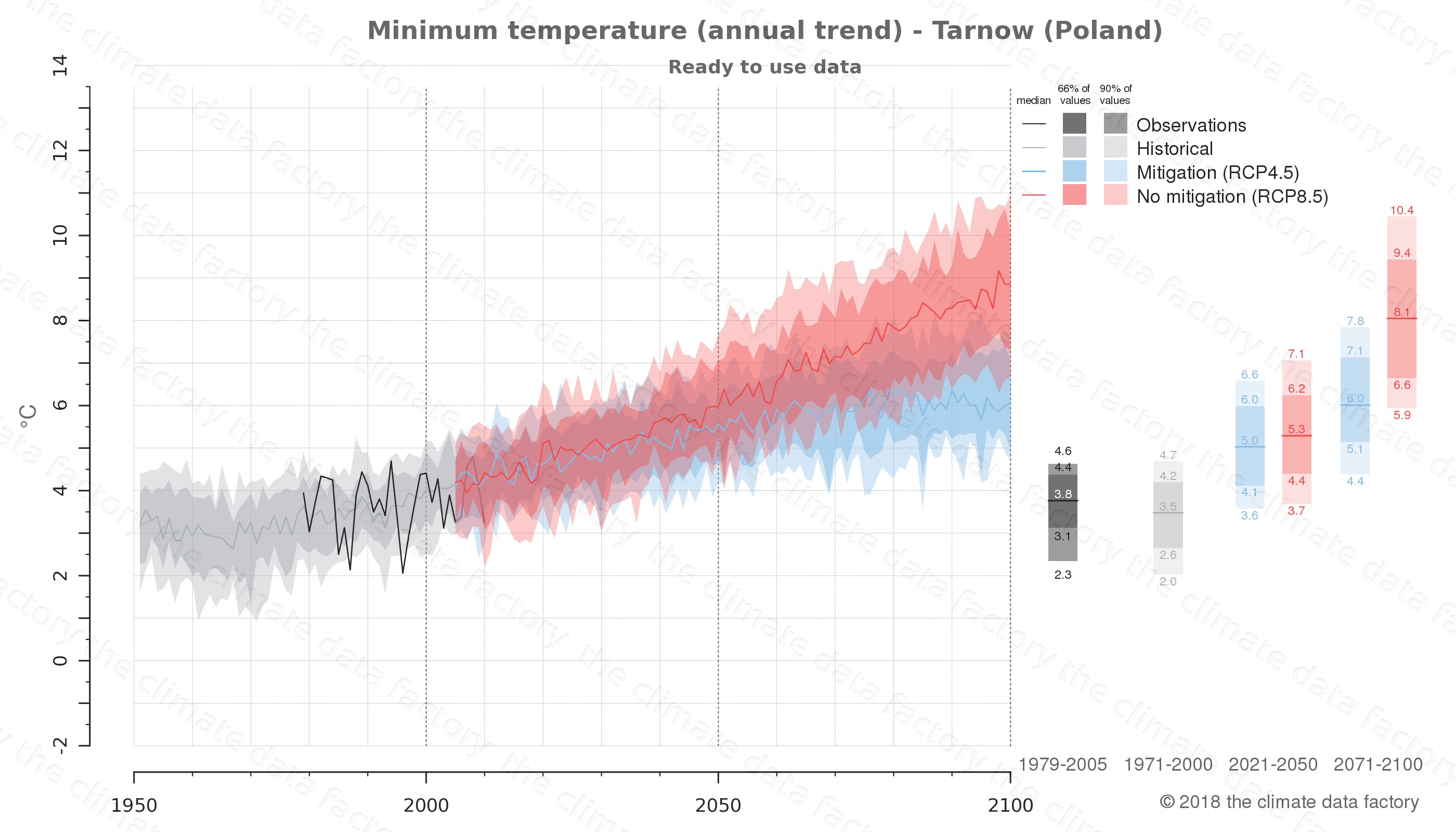 climate change data policy adaptation climate graph city data minimum-temperature tarnow poland