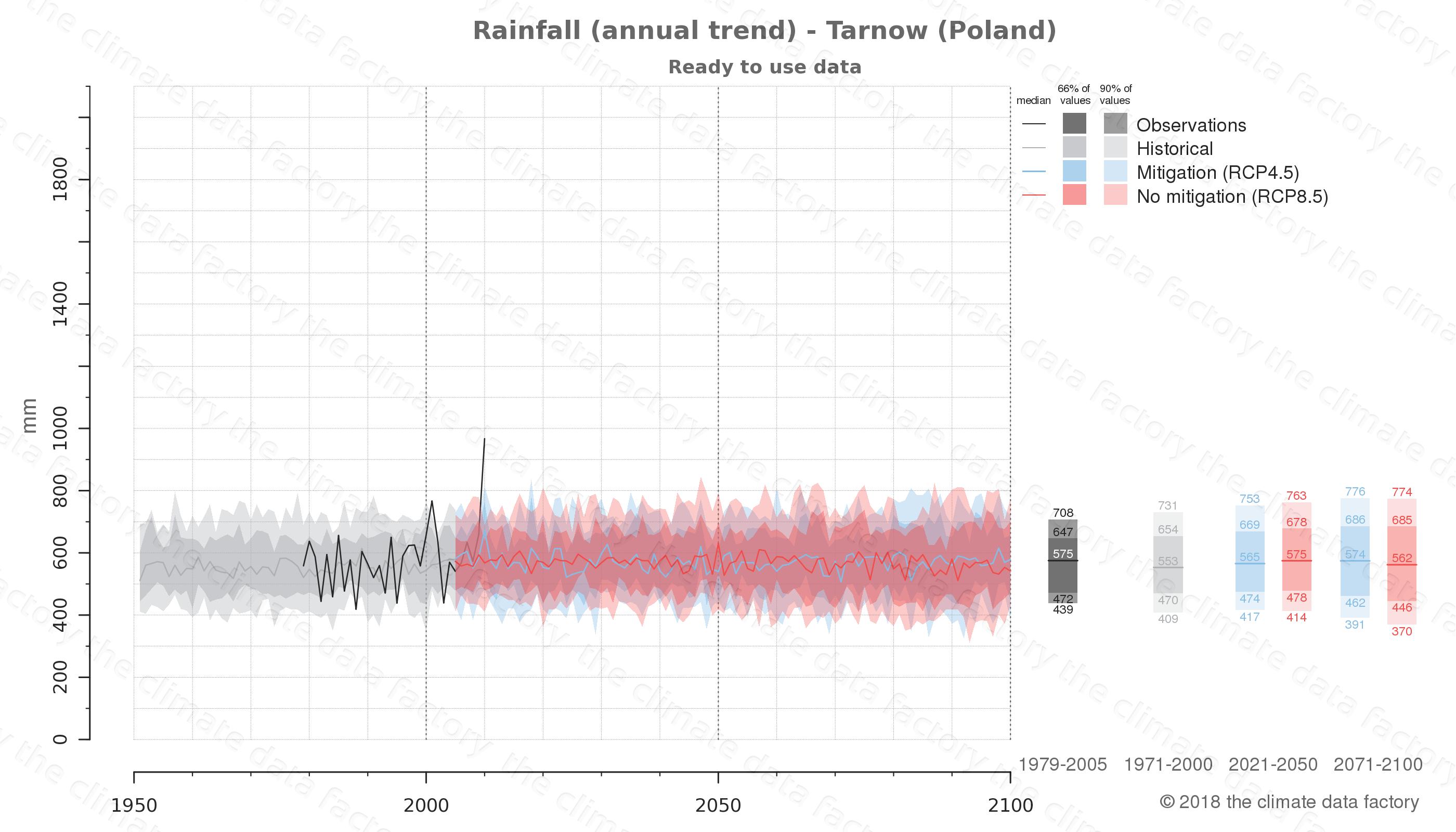 climate change data policy adaptation climate graph city data rainfall tarnow poland