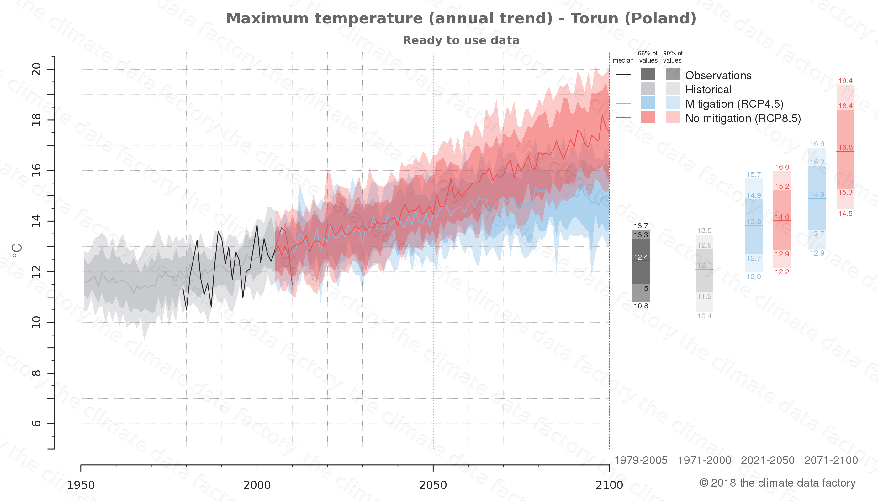 climate change data policy adaptation climate graph city data maximum-temperature torun poland