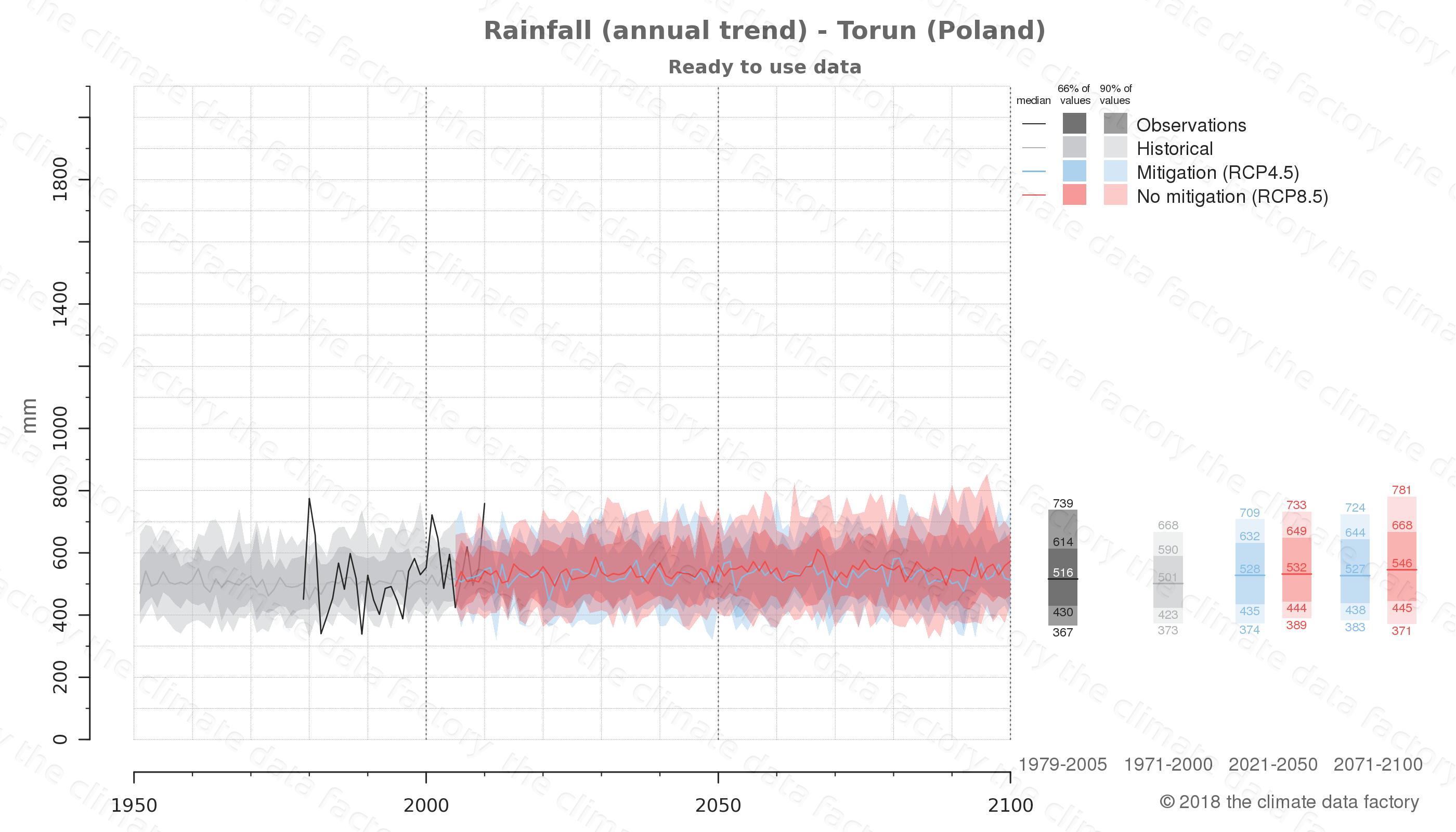 climate change data policy adaptation climate graph city data rainfall torun poland