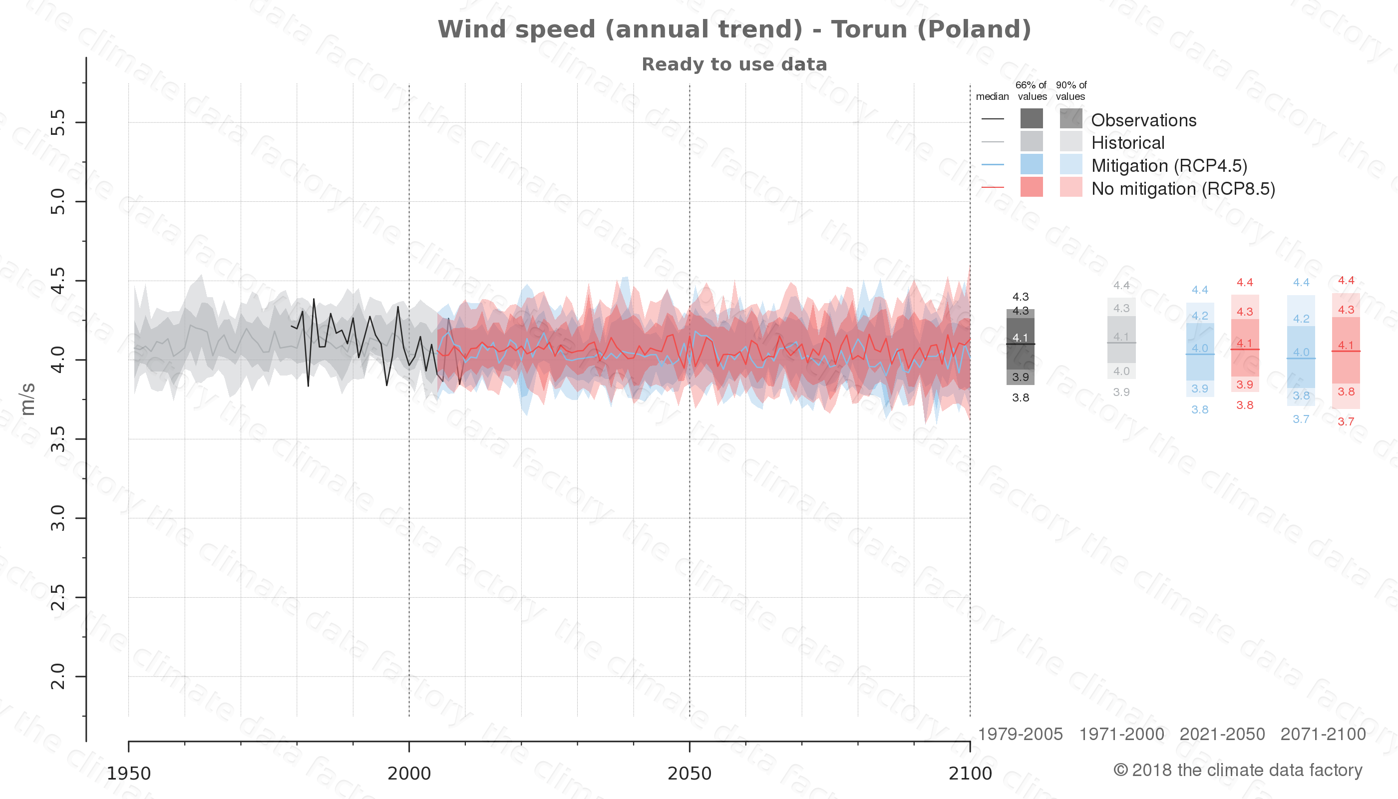 climate change data policy adaptation climate graph city data wind-speed torun poland