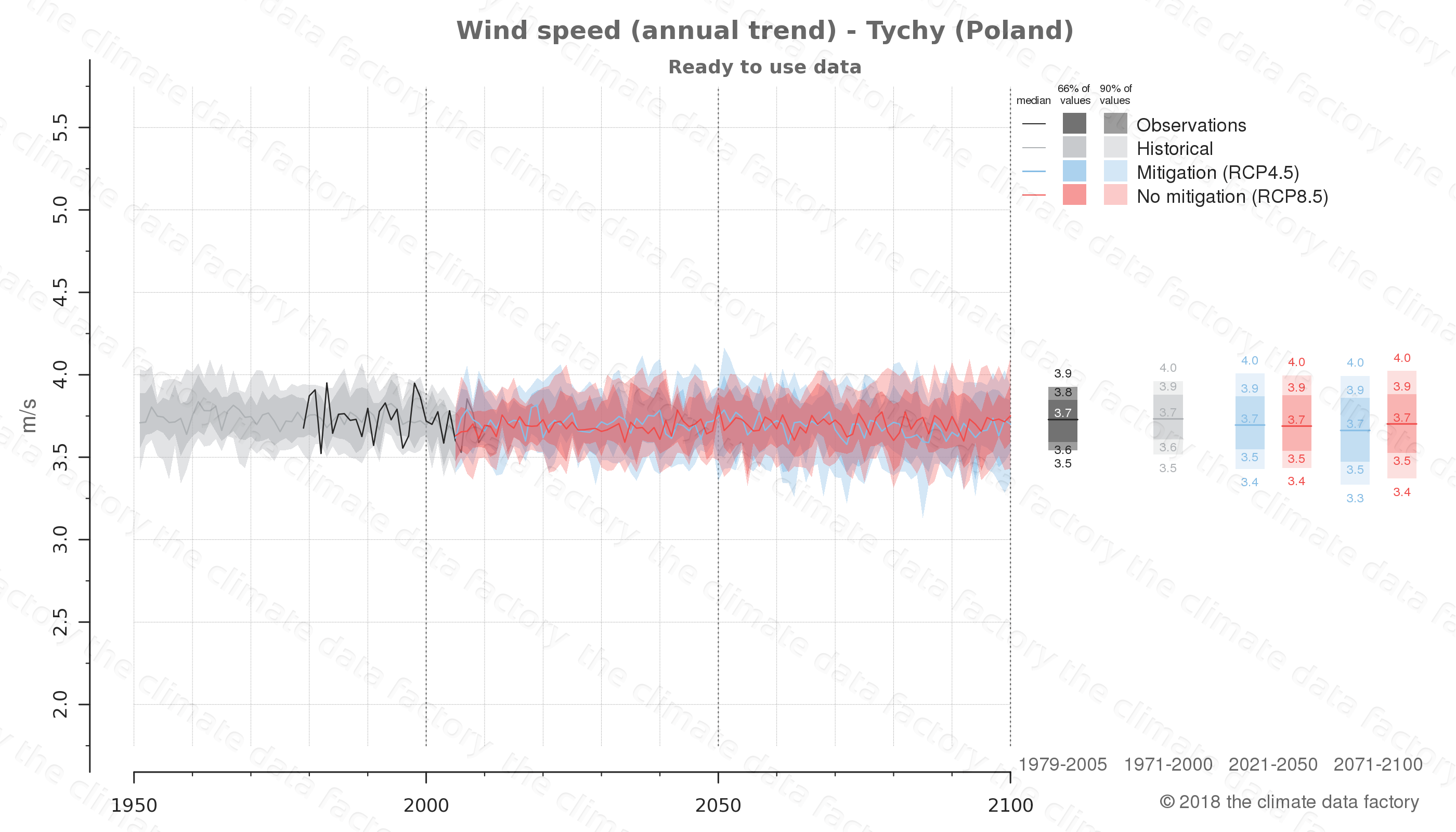 climate change data policy adaptation climate graph city data wind-speed tychy poland