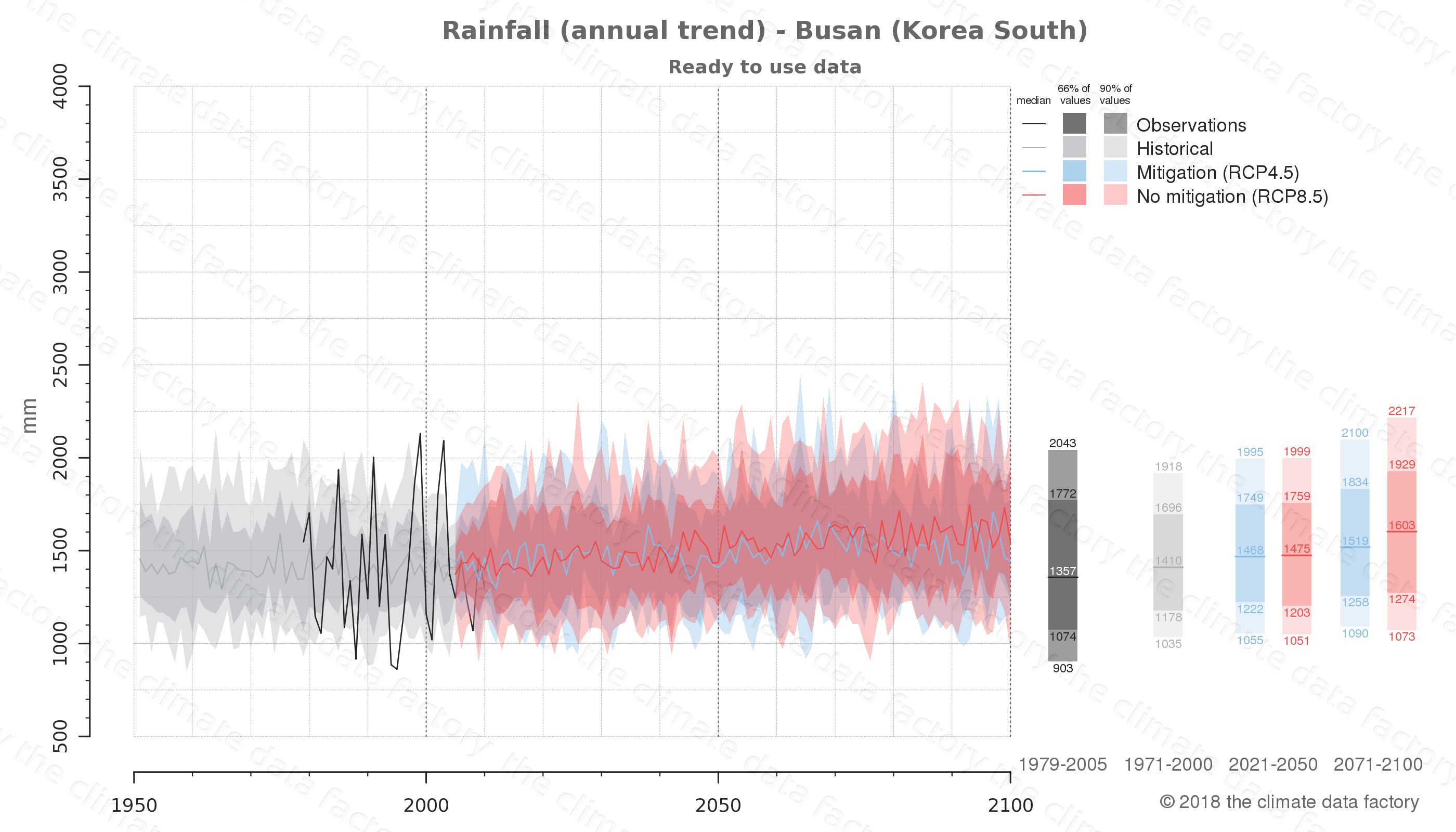 climate change data policy adaptation climate graph city data rainfall busan south korea