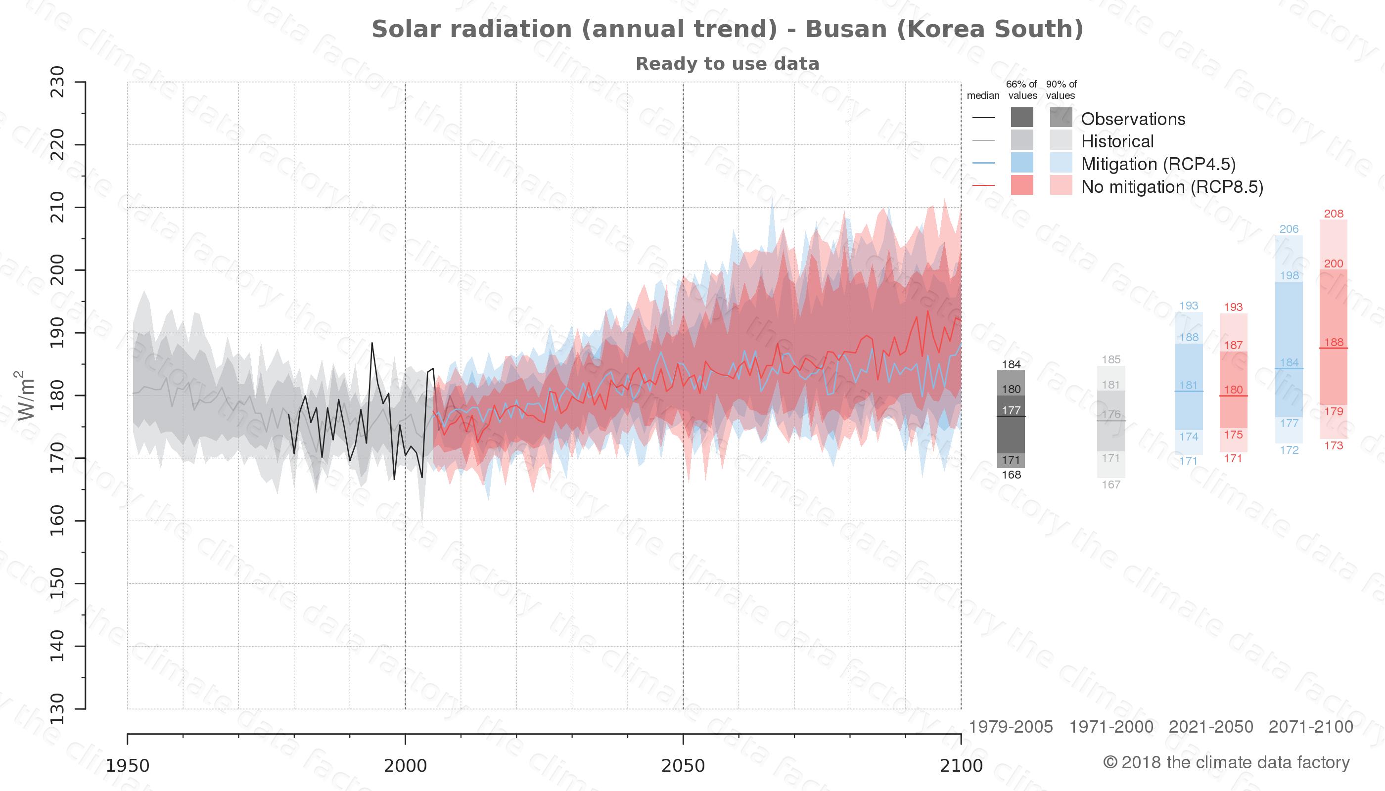 climate change data policy adaptation climate graph city data solar-radiation busan south korea