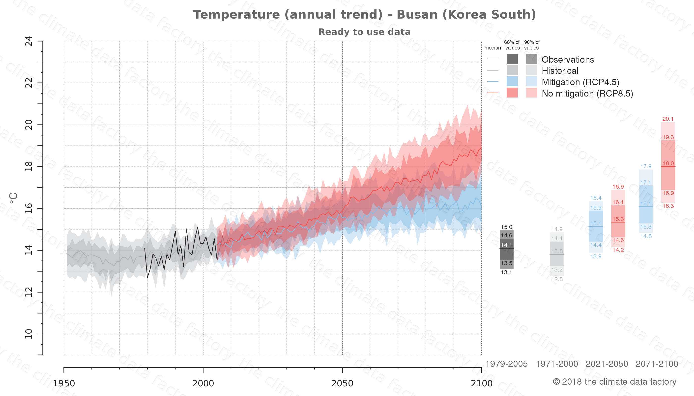 climate change data policy adaptation climate graph city data temperature busan south korea