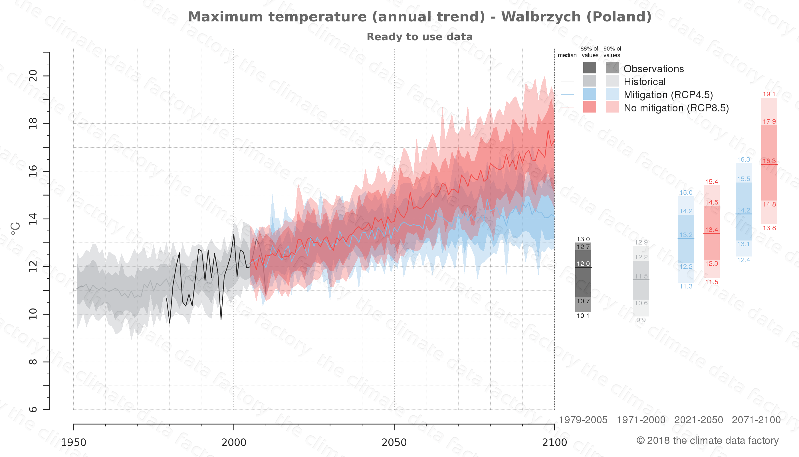 climate change data policy adaptation climate graph city data maximum-temperature walbrzych poland