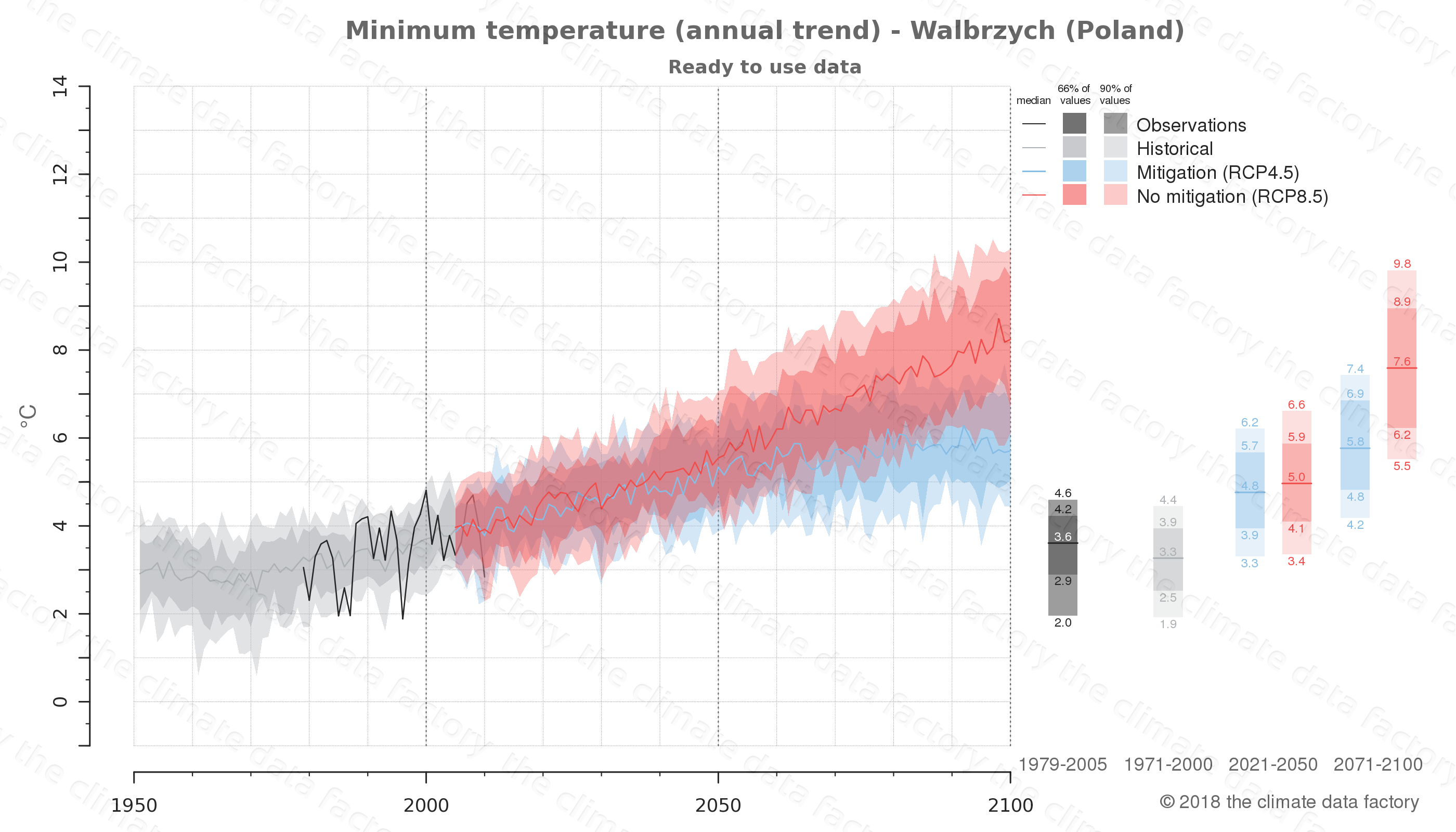 climate change data policy adaptation climate graph city data minimum-temperature walbrzych poland