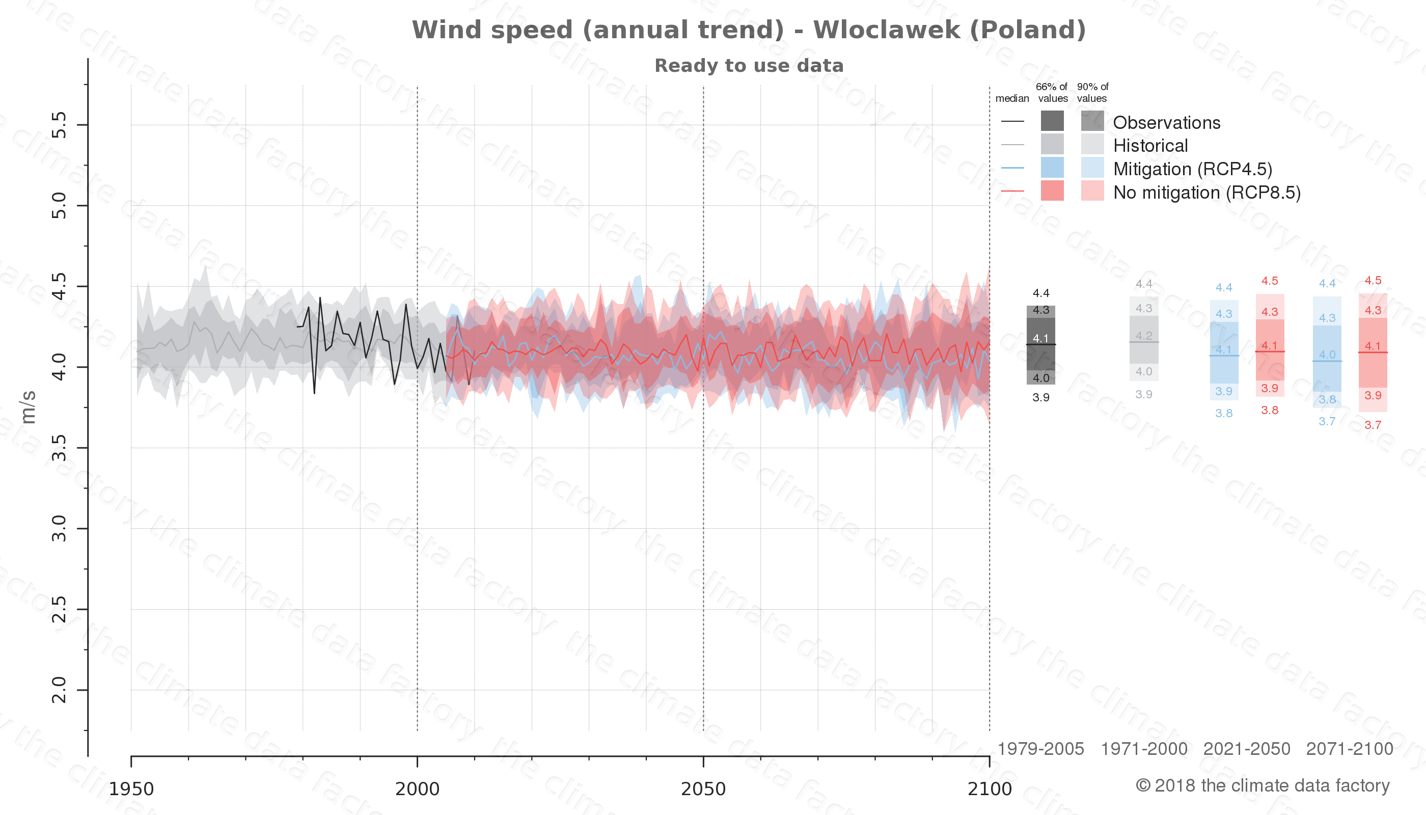 climate change data policy adaptation climate graph city data wind-speed wloclawek poland