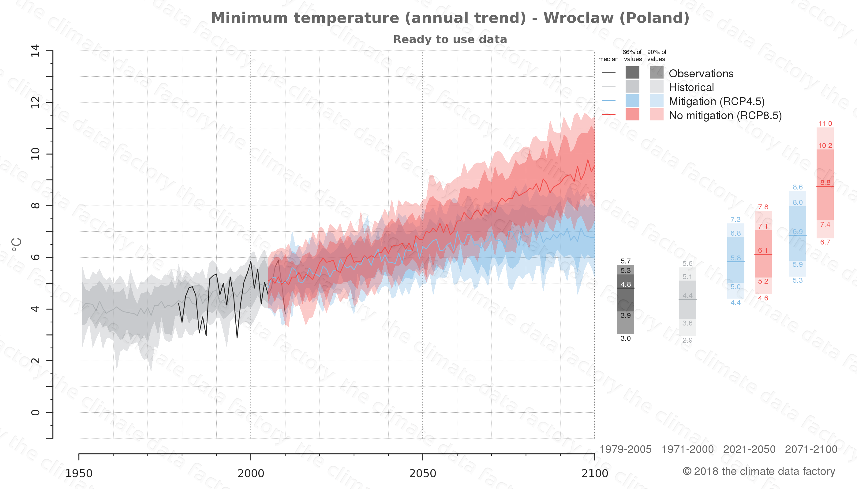 climate change data policy adaptation climate graph city data minimum-temperature wroclaw poland