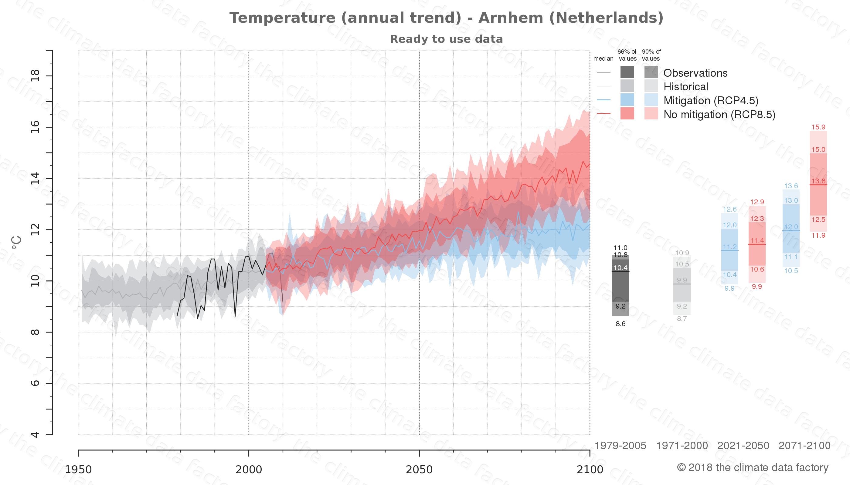 climate change data policy adaptation climate graph city data temperature arnhem netherlands