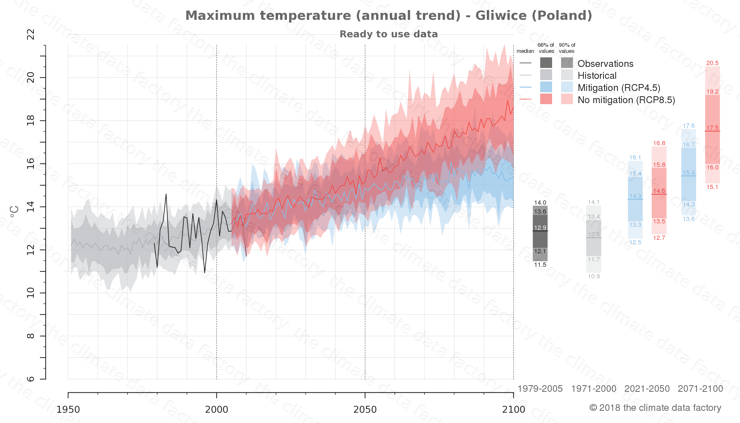climate change data policy adaptation climate graph city data maximum-temperature gliwice poland