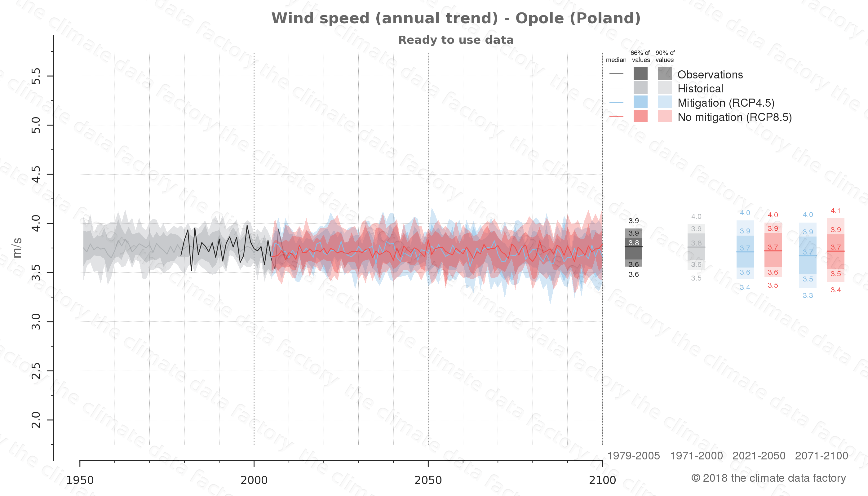 climate change data policy adaptation climate graph city data wind-speed opole poland